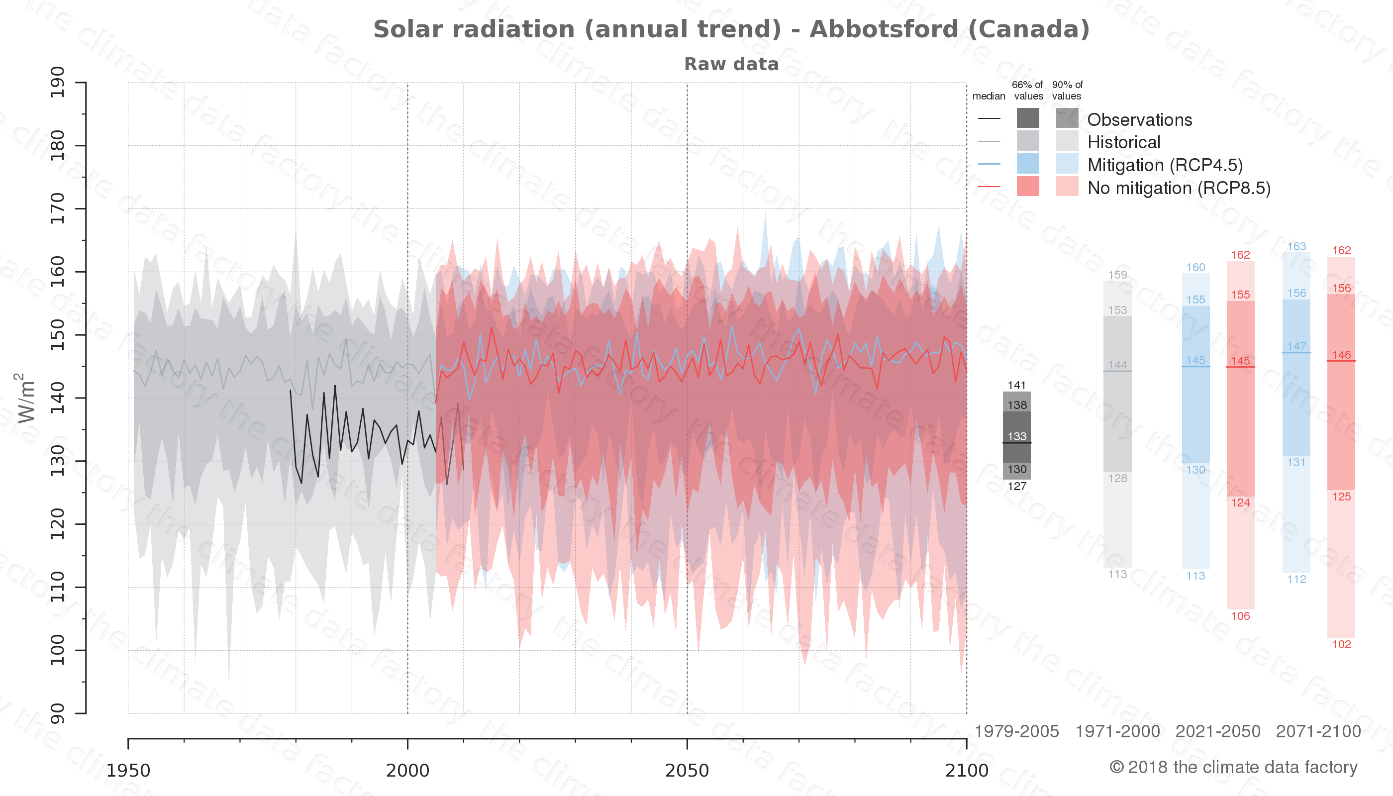 climate change data policy adaptation climate graph city data solar-radiation abbotsford canada