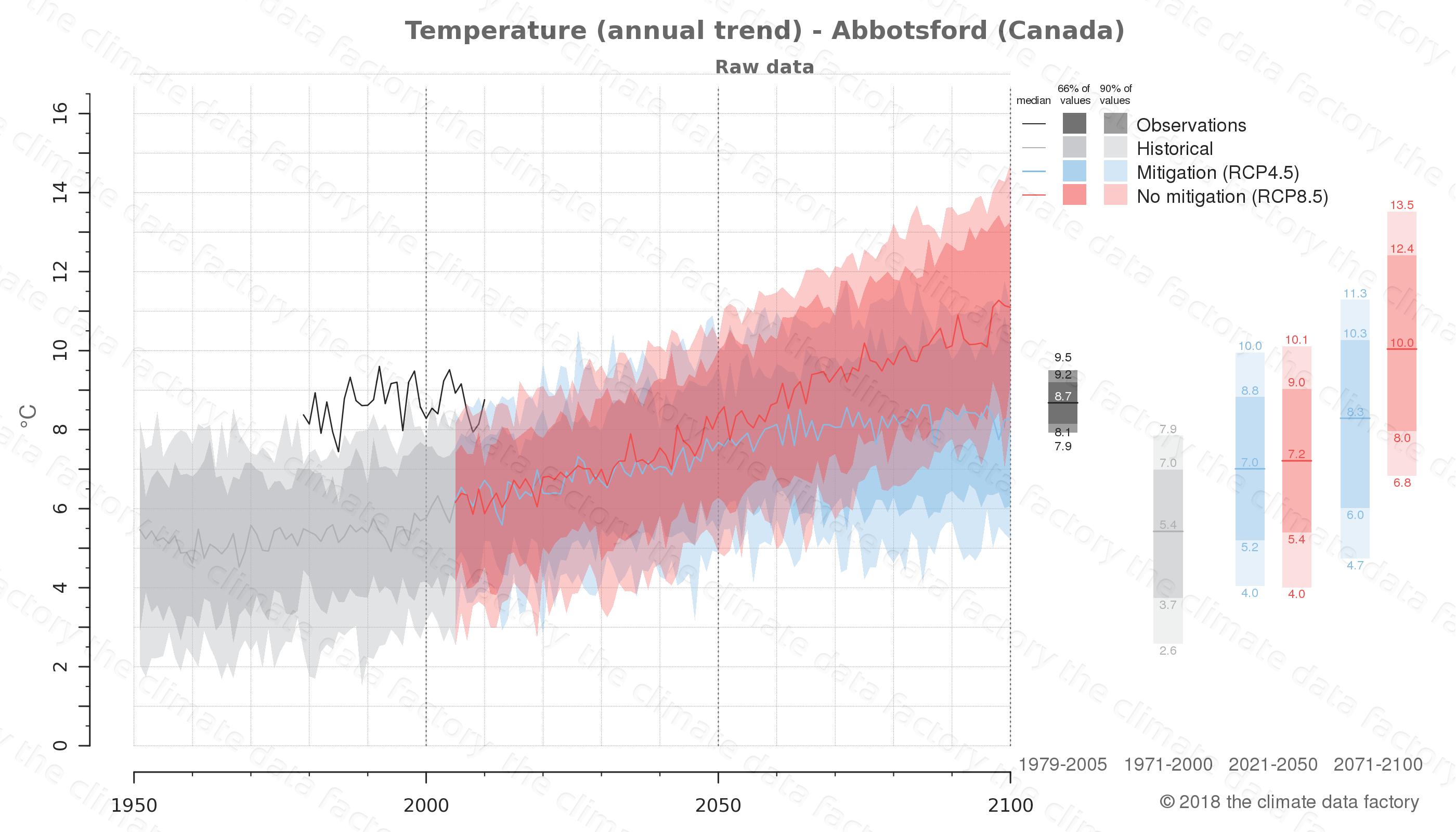 climate change data policy adaptation climate graph city data temperature abbotsford canada