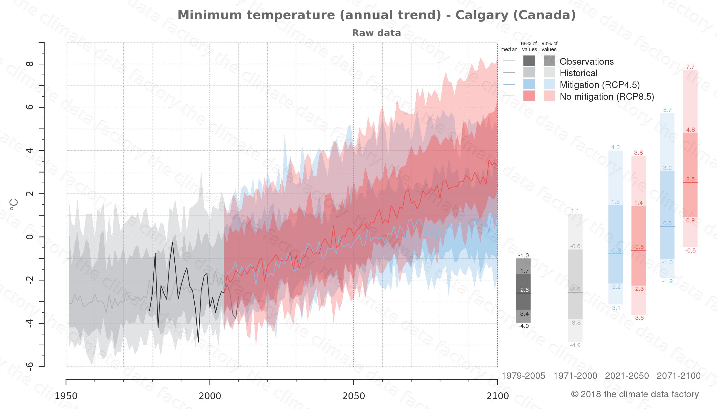 climate change data policy adaptation climate graph city data minimum-temperature calgary canada