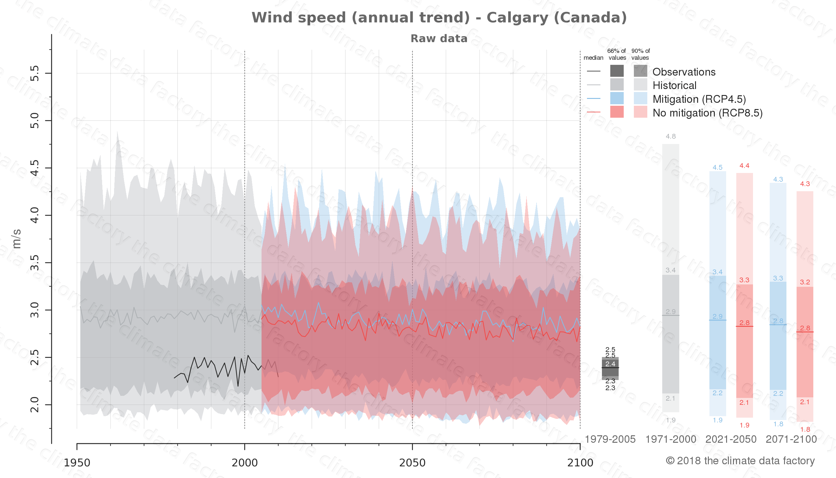 climate change data policy adaptation climate graph city data wind-speed calgary canada