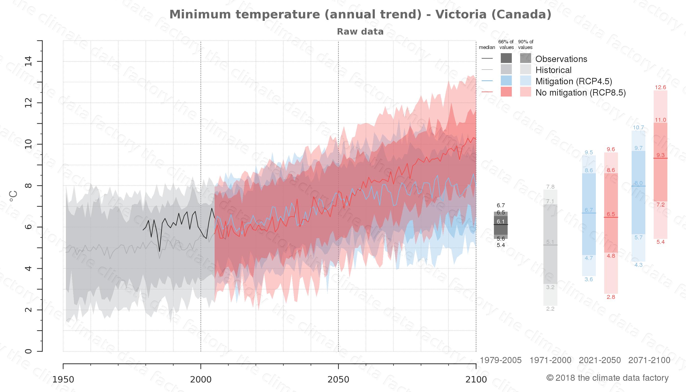 climate change data policy adaptation climate graph city data minimum-temperature victoria canada