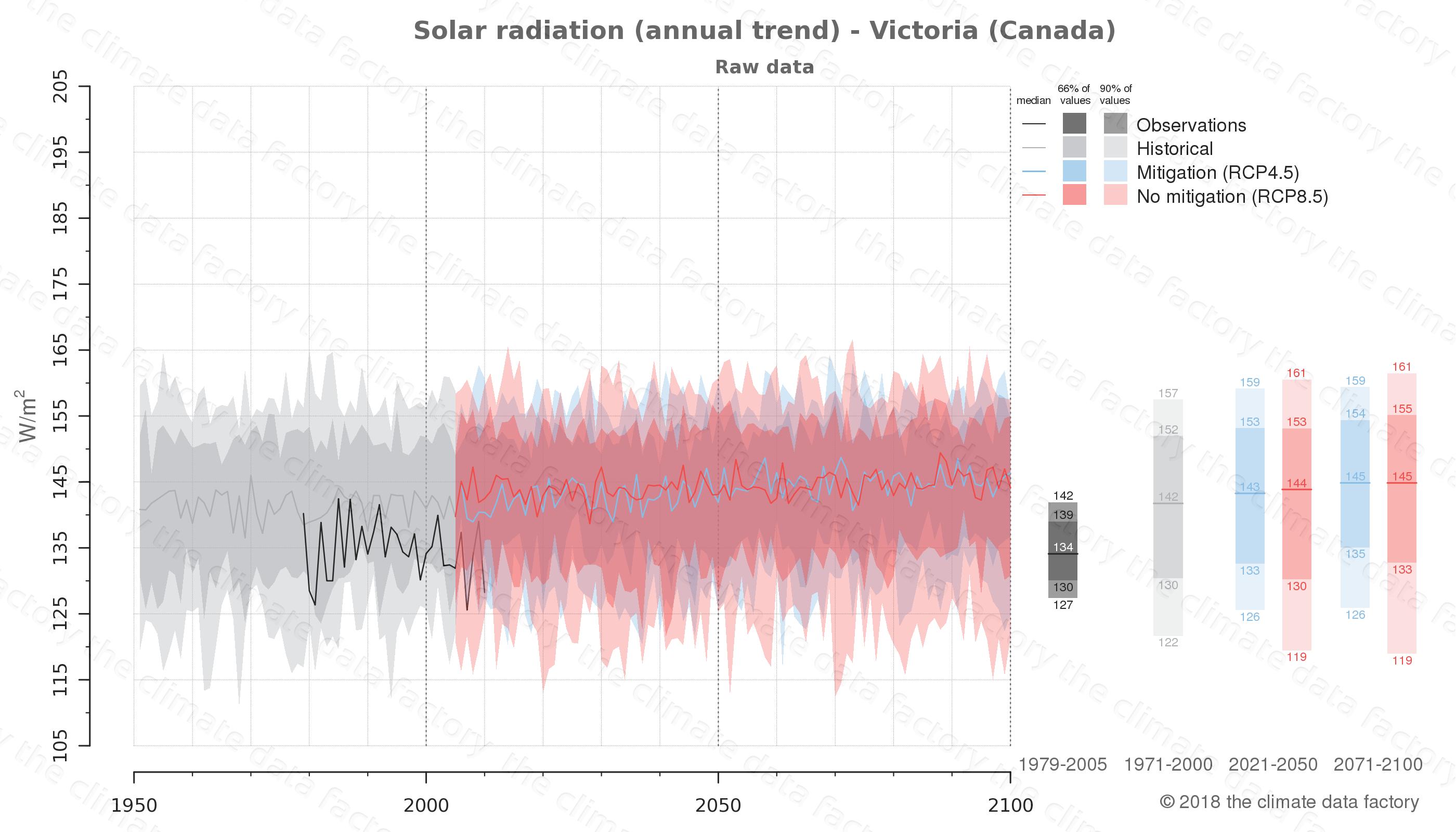 climate change data policy adaptation climate graph city data solar-radiation victoria canada
