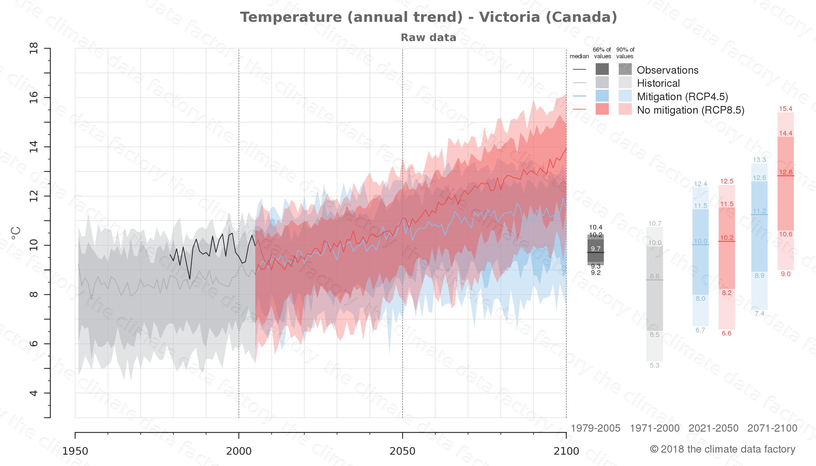 climate change data policy adaptation climate graph city data temperature victoria canada