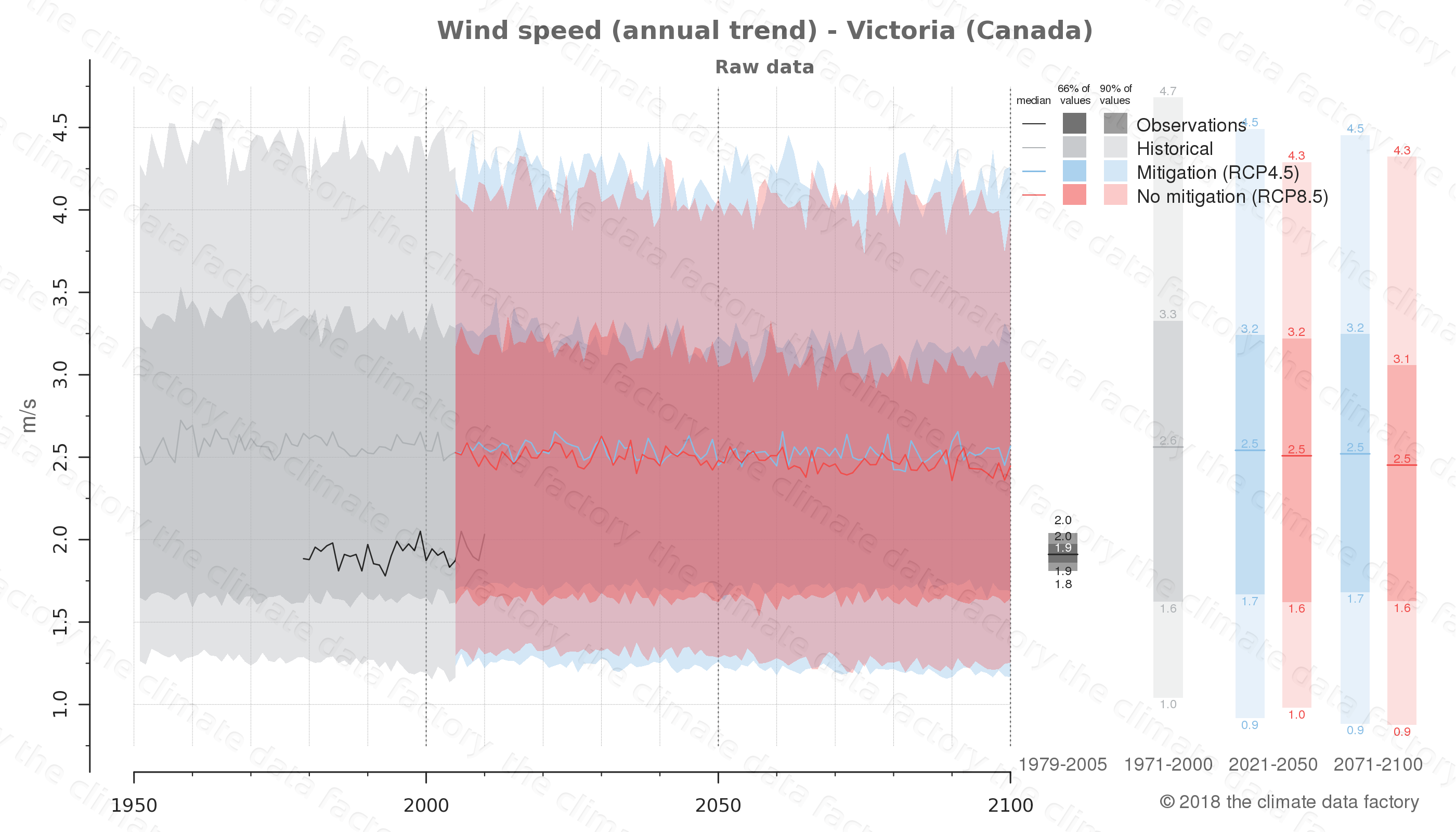 climate change data policy adaptation climate graph city data wind-speed victoria canada