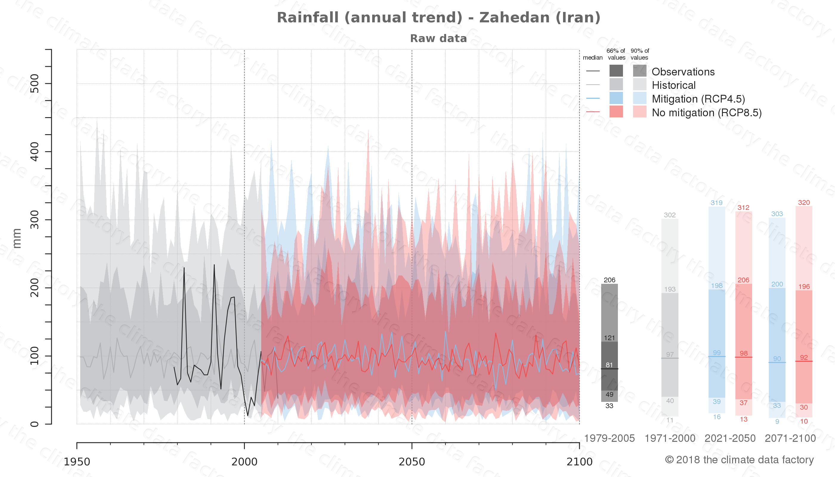 climate change data policy adaptation climate graph city data rainfall zahedan iran