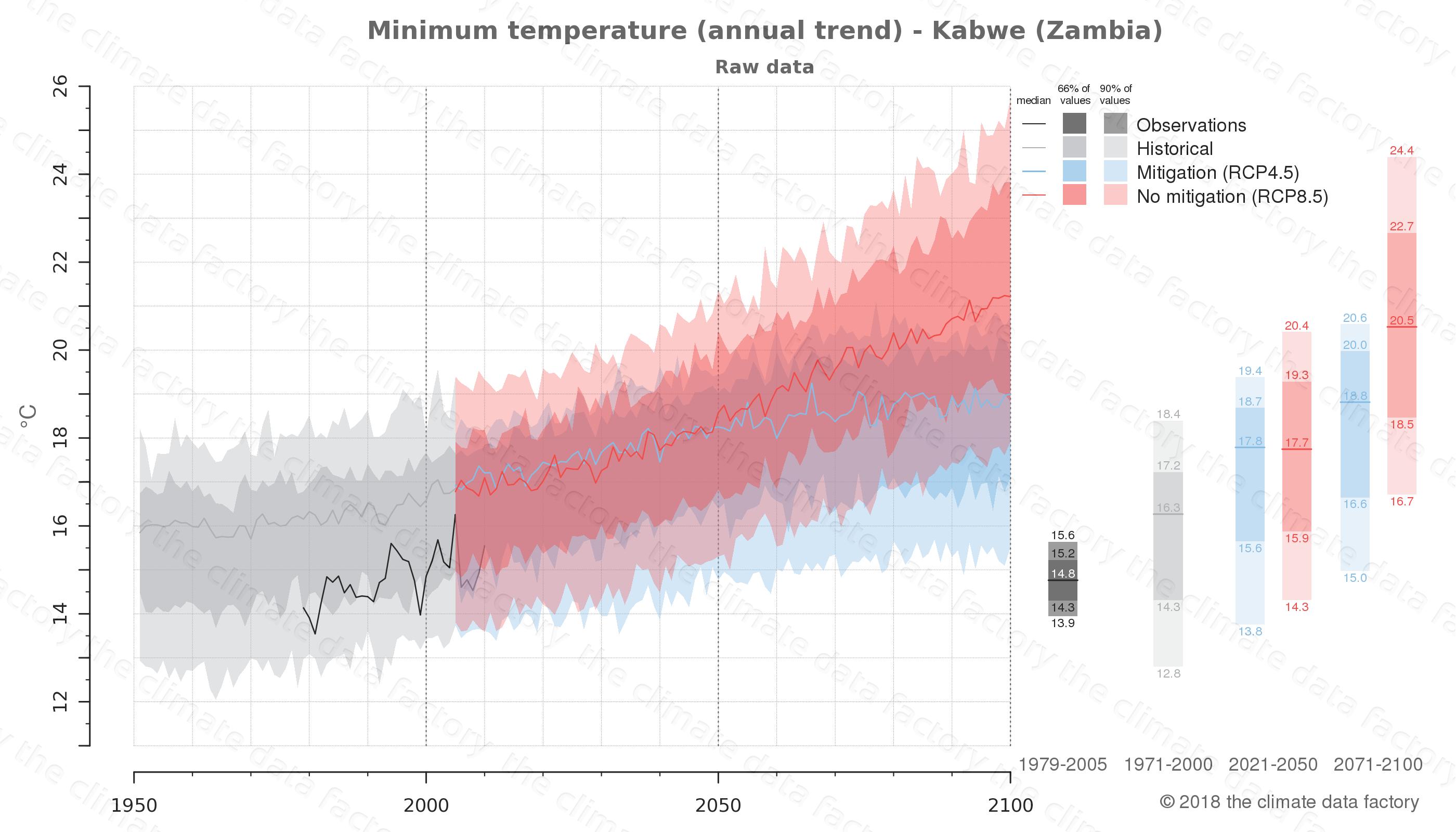 climate change data policy adaptation climate graph city data minimum-temperature kabwe zambia