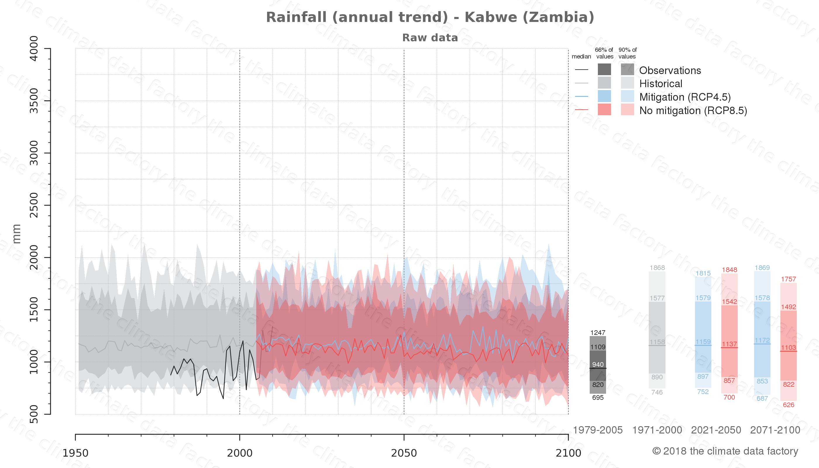 climate change data policy adaptation climate graph city data rainfall kabwe zambia