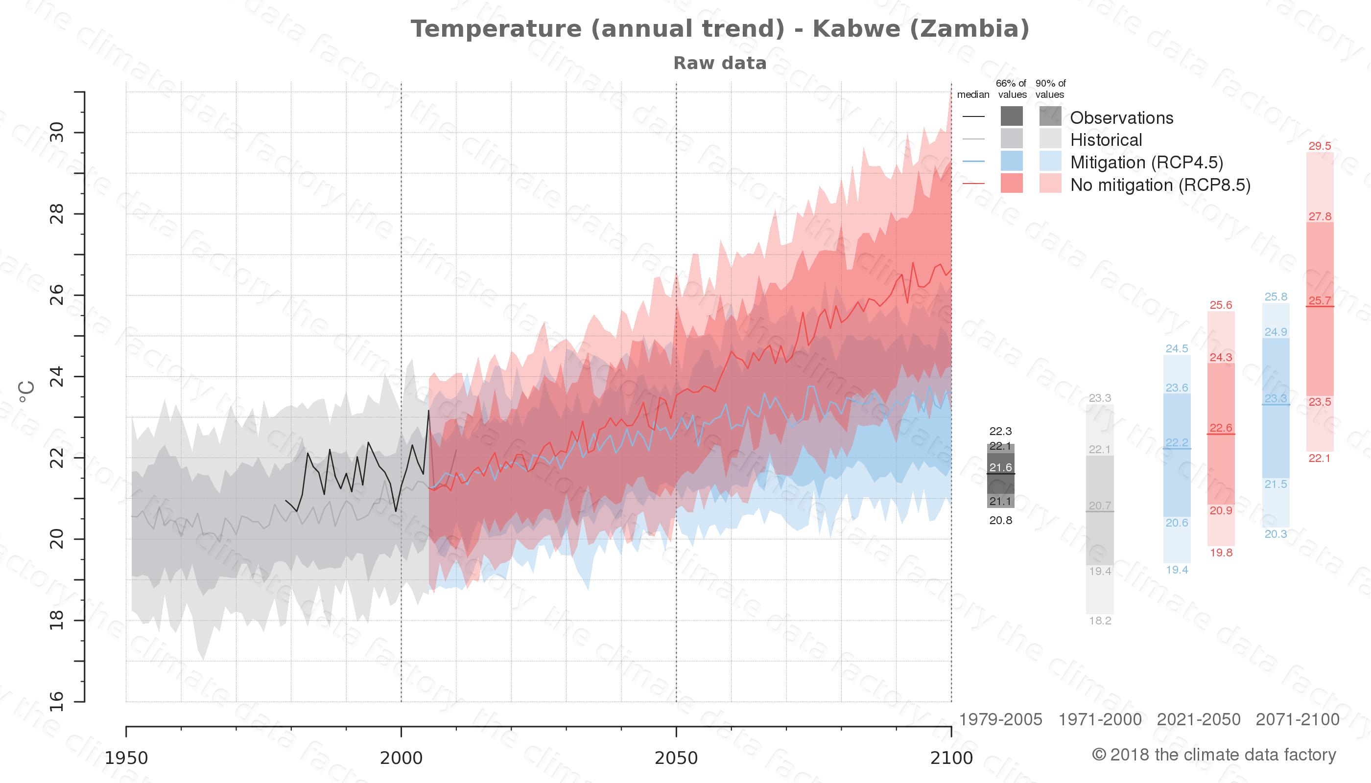climate change data policy adaptation climate graph city data temperature kabwe zambia