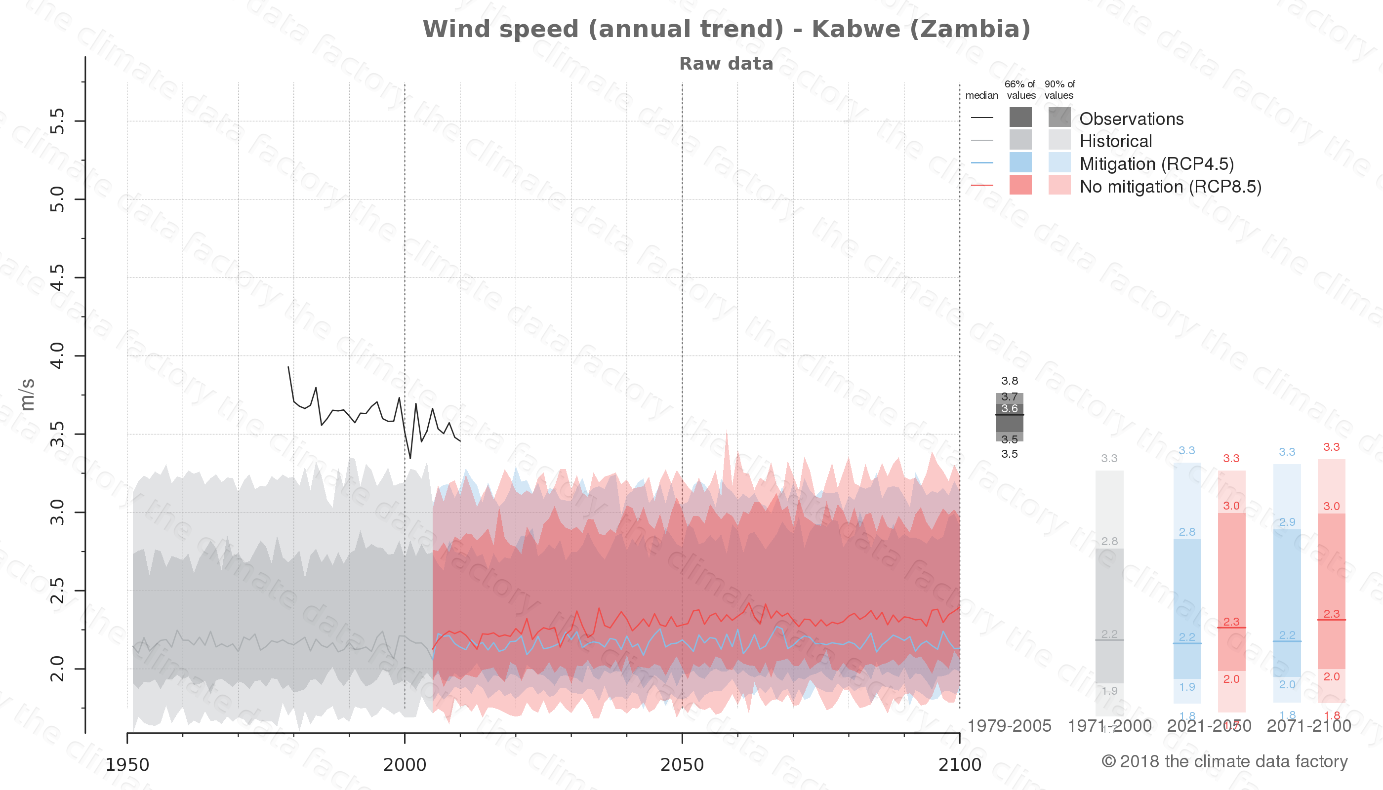 climate change data policy adaptation climate graph city data wind-speed kabwe zambia