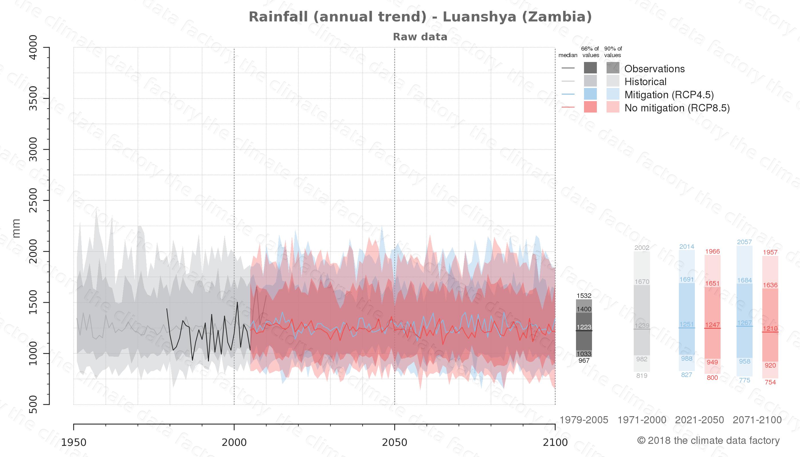 climate change data policy adaptation climate graph city data rainfall luanshya zambia