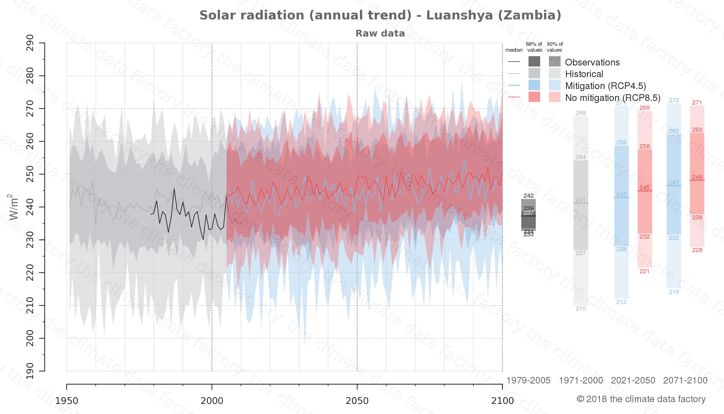 climate change data policy adaptation climate graph city data solar-radiation luanshya zambia