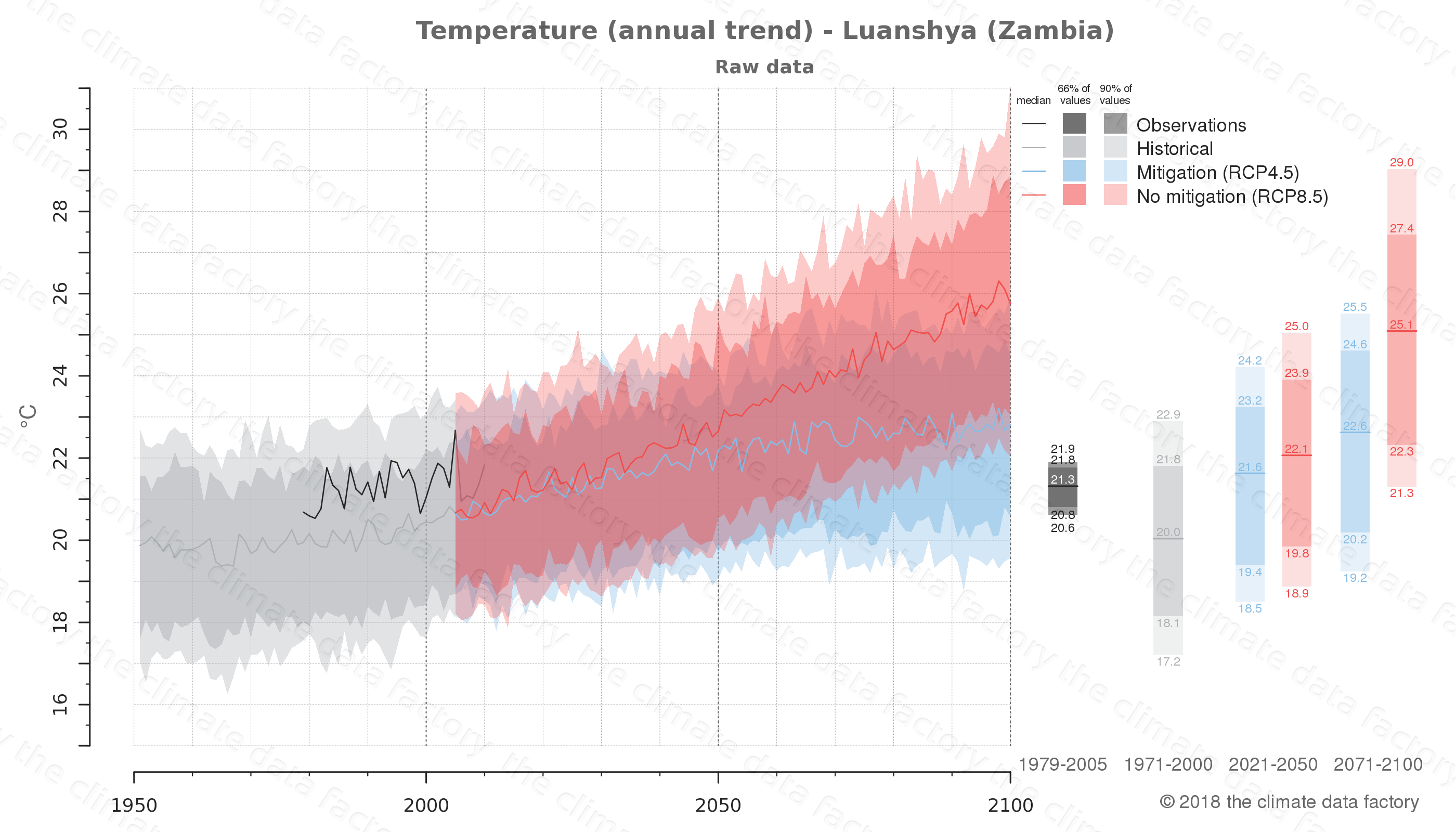 climate change data policy adaptation climate graph city data temperature luanshya zambia
