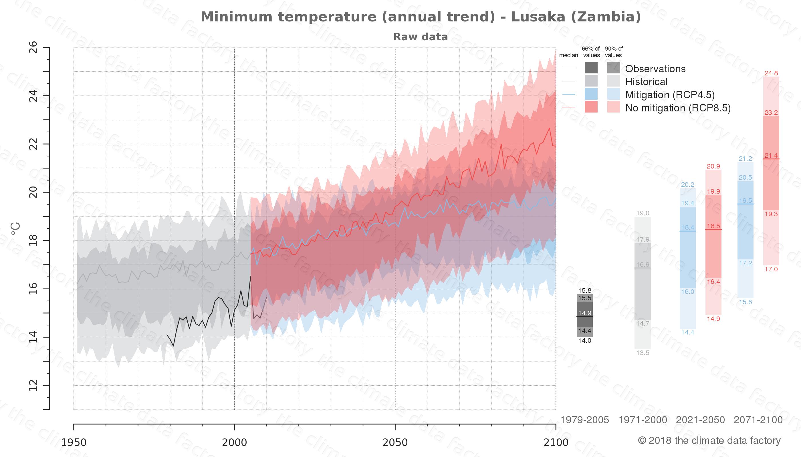 climate change data policy adaptation climate graph city data minimum-temperature lusaka zambia