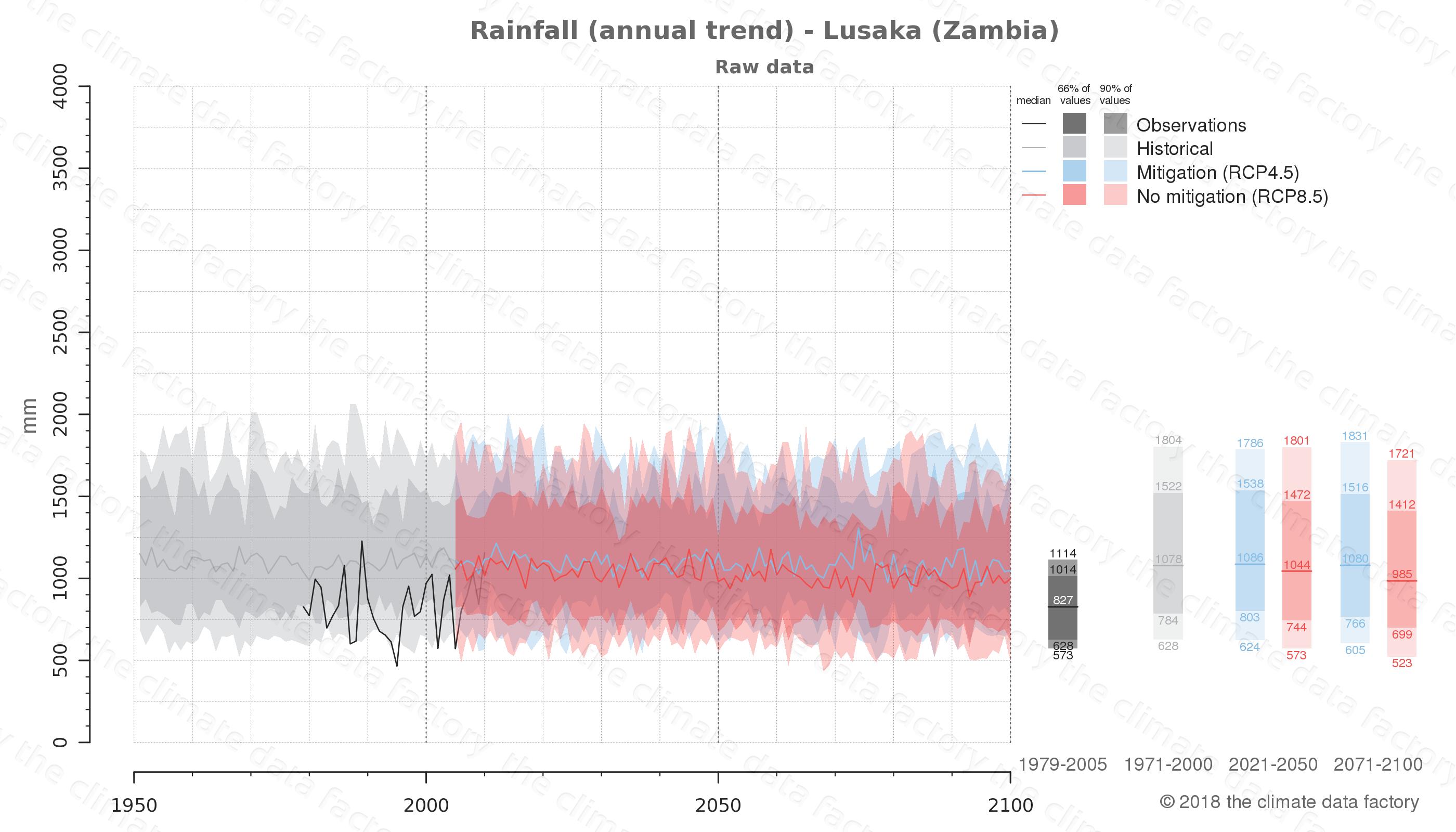 climate change data policy adaptation climate graph city data rainfall lusaka zambia