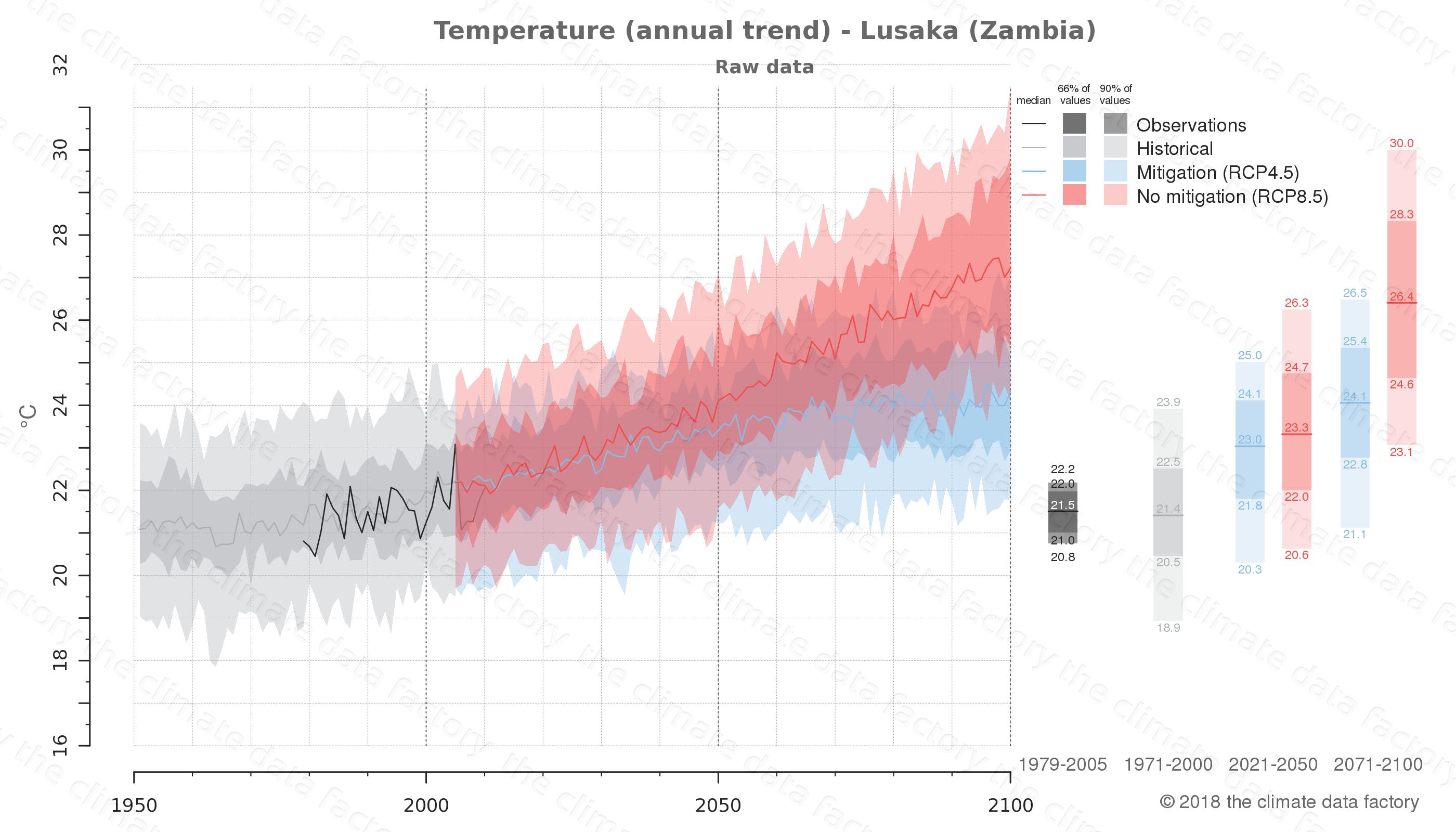 climate change data policy adaptation climate graph city data temperature lusaka zambia