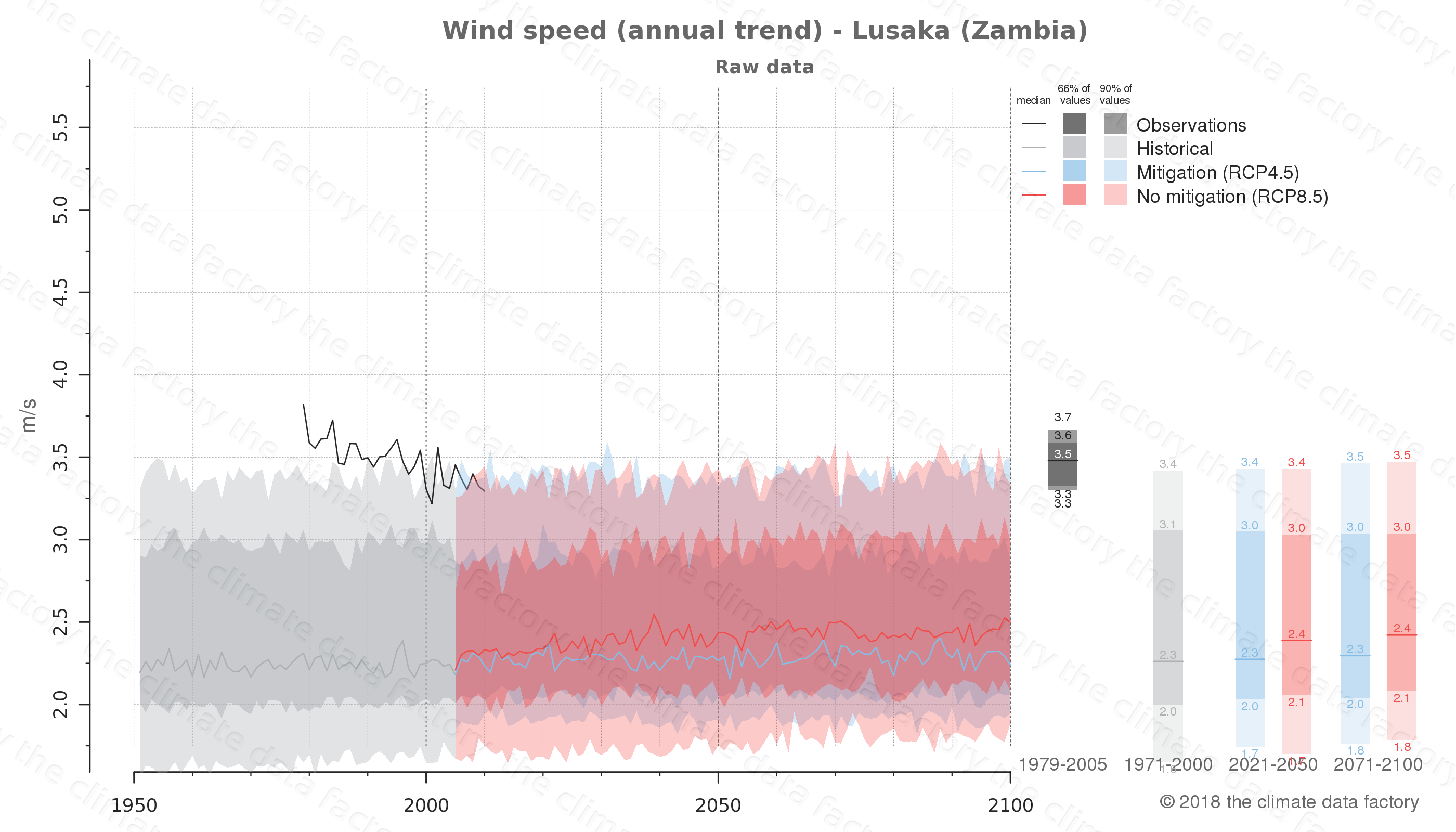 climate change data policy adaptation climate graph city data wind-speed lusaka zambia