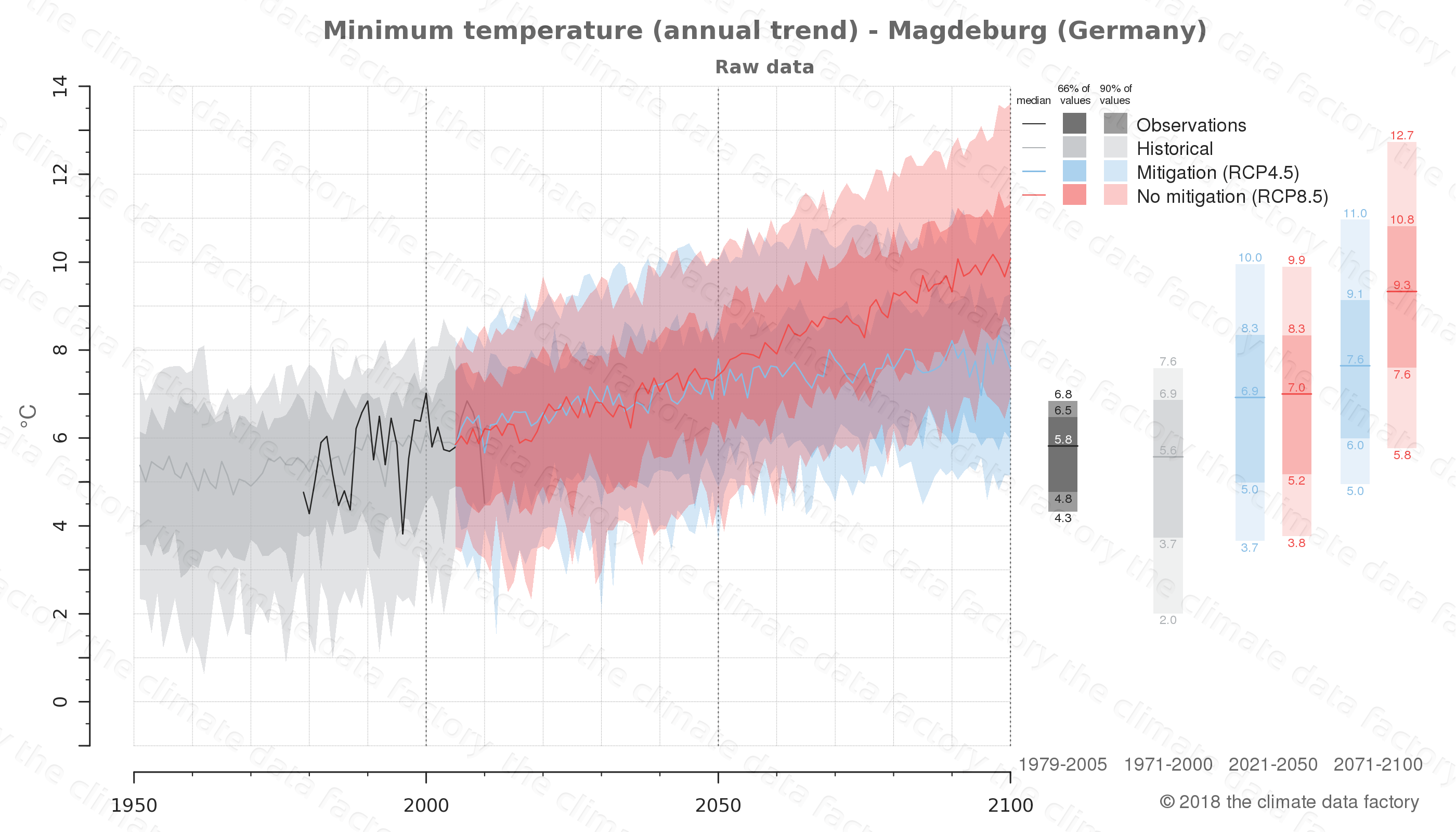 climate change data policy adaptation climate graph city data minimum-temperature magdeburg germany