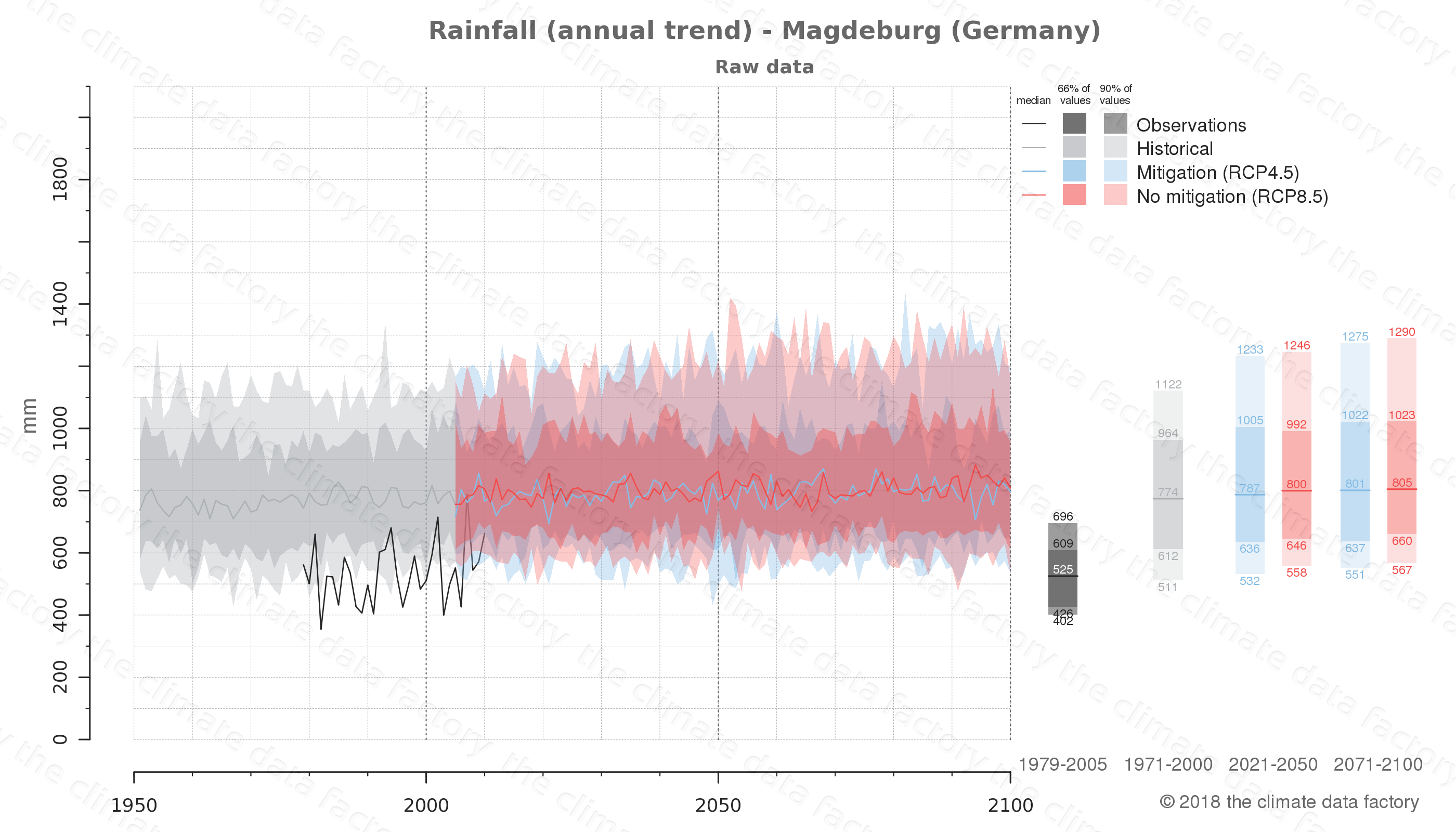 climate change data policy adaptation climate graph city data rainfall magdeburg germany