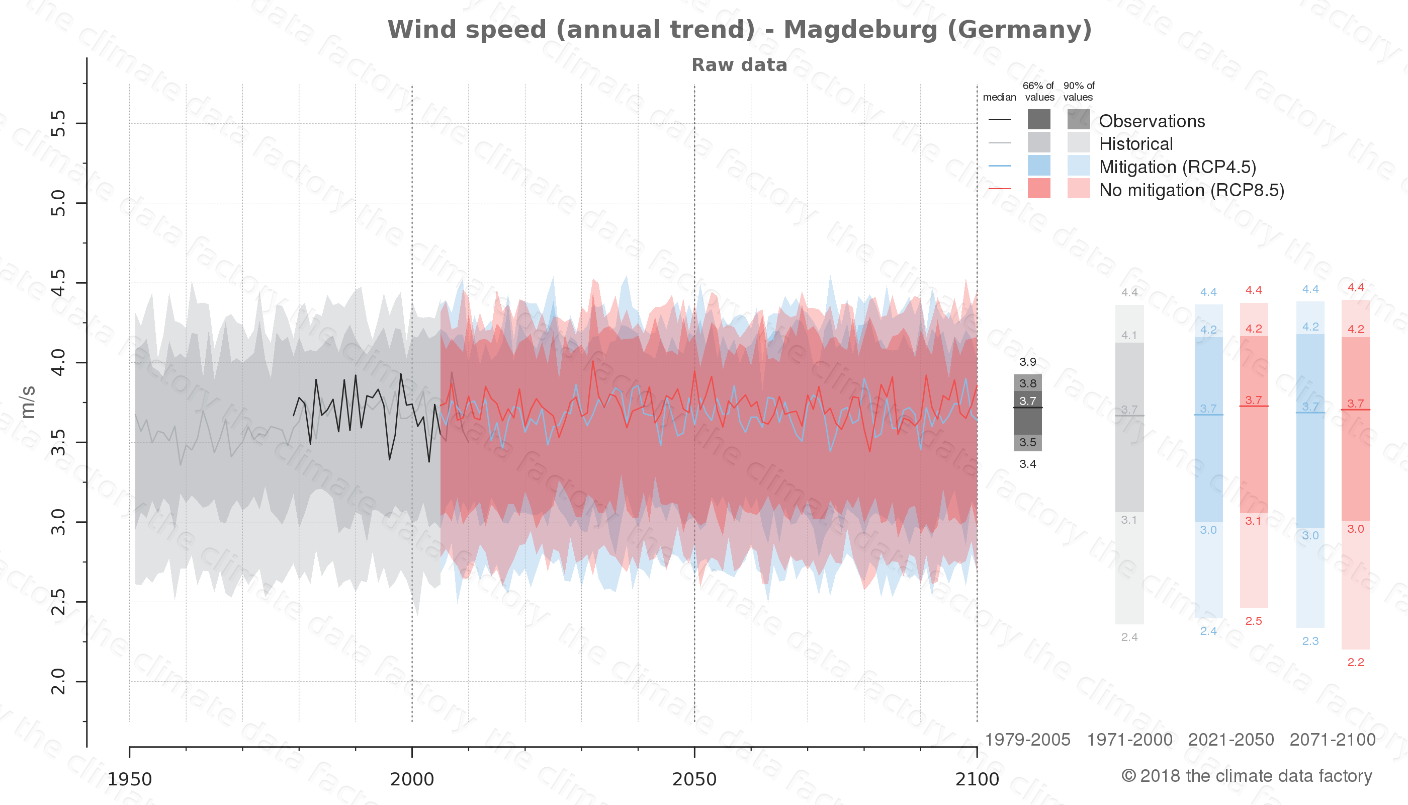 climate change data policy adaptation climate graph city data wind-speed magdeburg germany