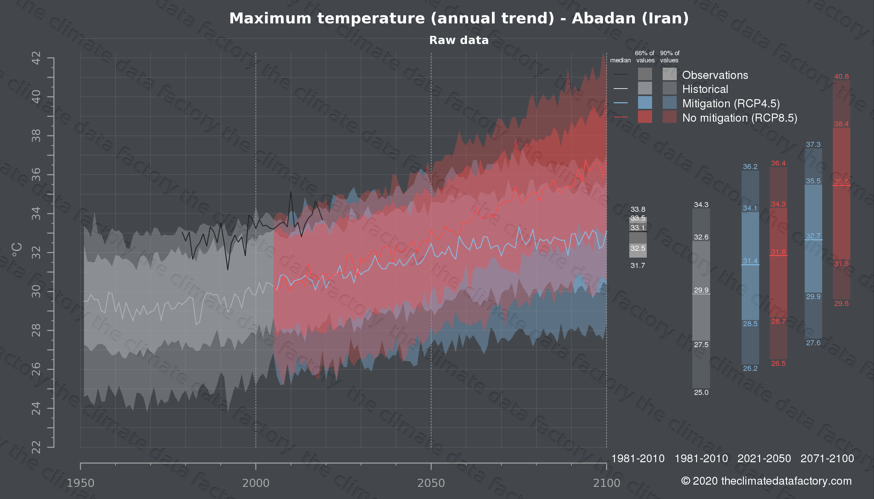 Graphic of projected maximum temperature for Abadan (Iran) under two climate change mitigation policy scenarios (RCP4.5, RCP8.5). Represented climate data are raw data from IPCC models. https://theclimatedatafactory.com