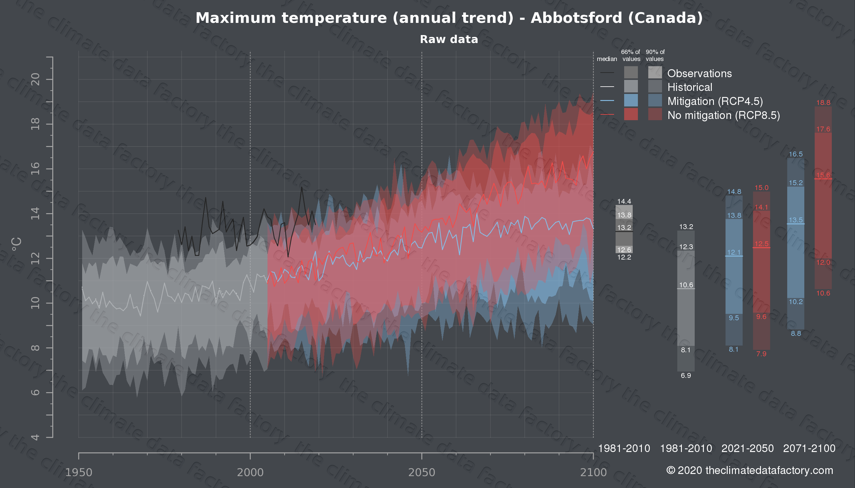 Graphic of projected maximum temperature for Abbotsford (Canada) under two climate change mitigation policy scenarios (RCP4.5, RCP8.5). Represented climate data are raw data from IPCC models. https://theclimatedatafactory.com