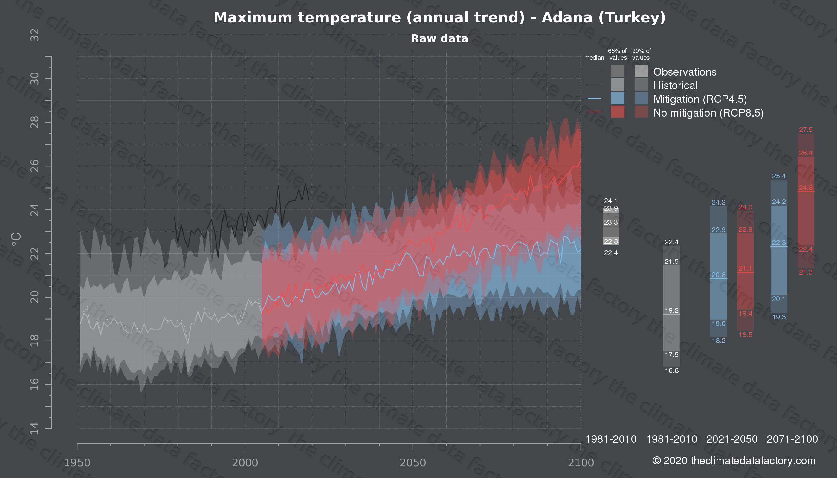 Graphic of projected maximum temperature for Adana (Turkey) under two climate change mitigation policy scenarios (RCP4.5, RCP8.5). Represented climate data are raw data from IPCC models. https://theclimatedatafactory.com