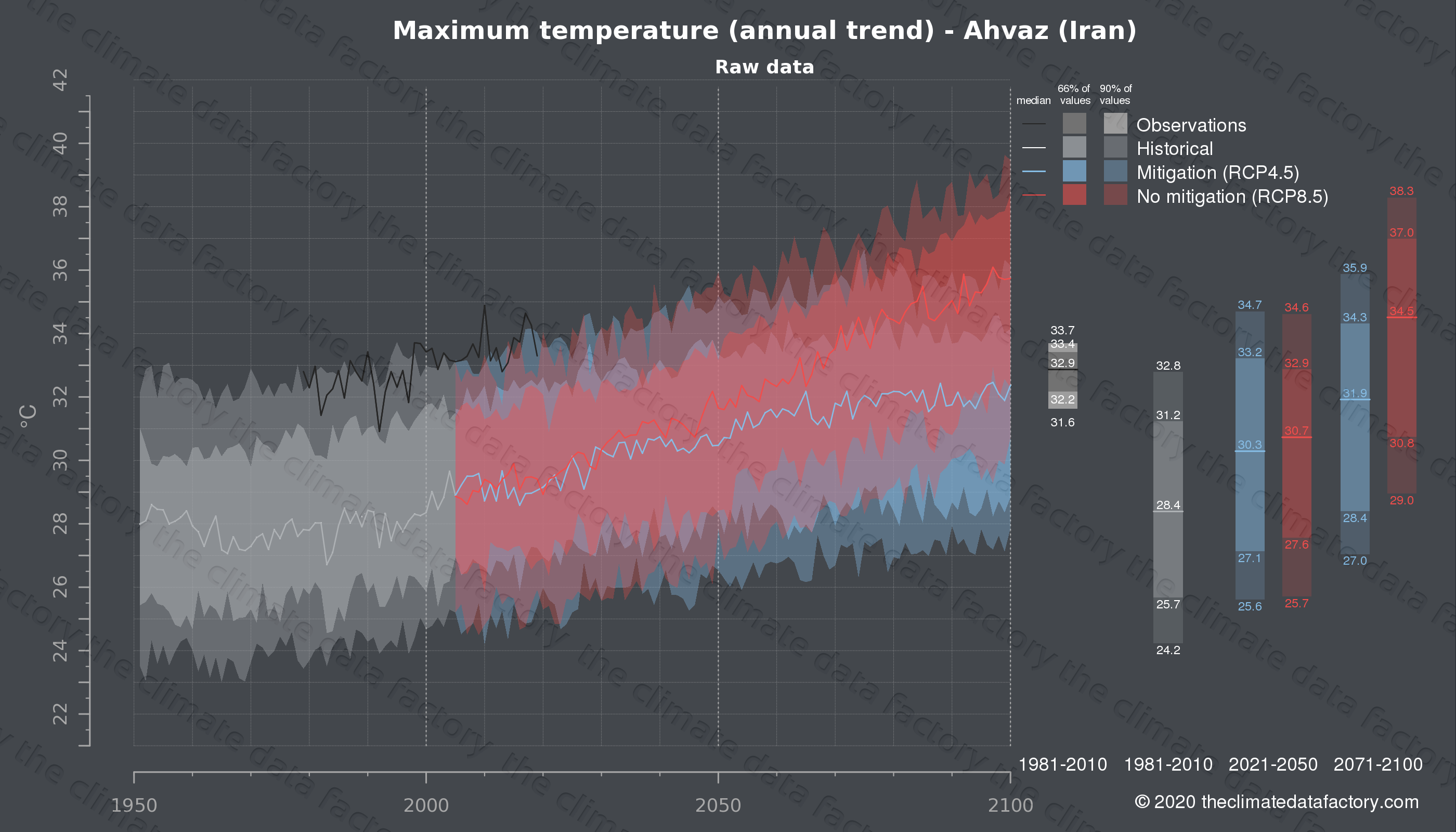 Graphic of projected maximum temperature for Ahvaz (Iran) under two climate change mitigation policy scenarios (RCP4.5, RCP8.5). Represented climate data are raw data from IPCC models. https://theclimatedatafactory.com