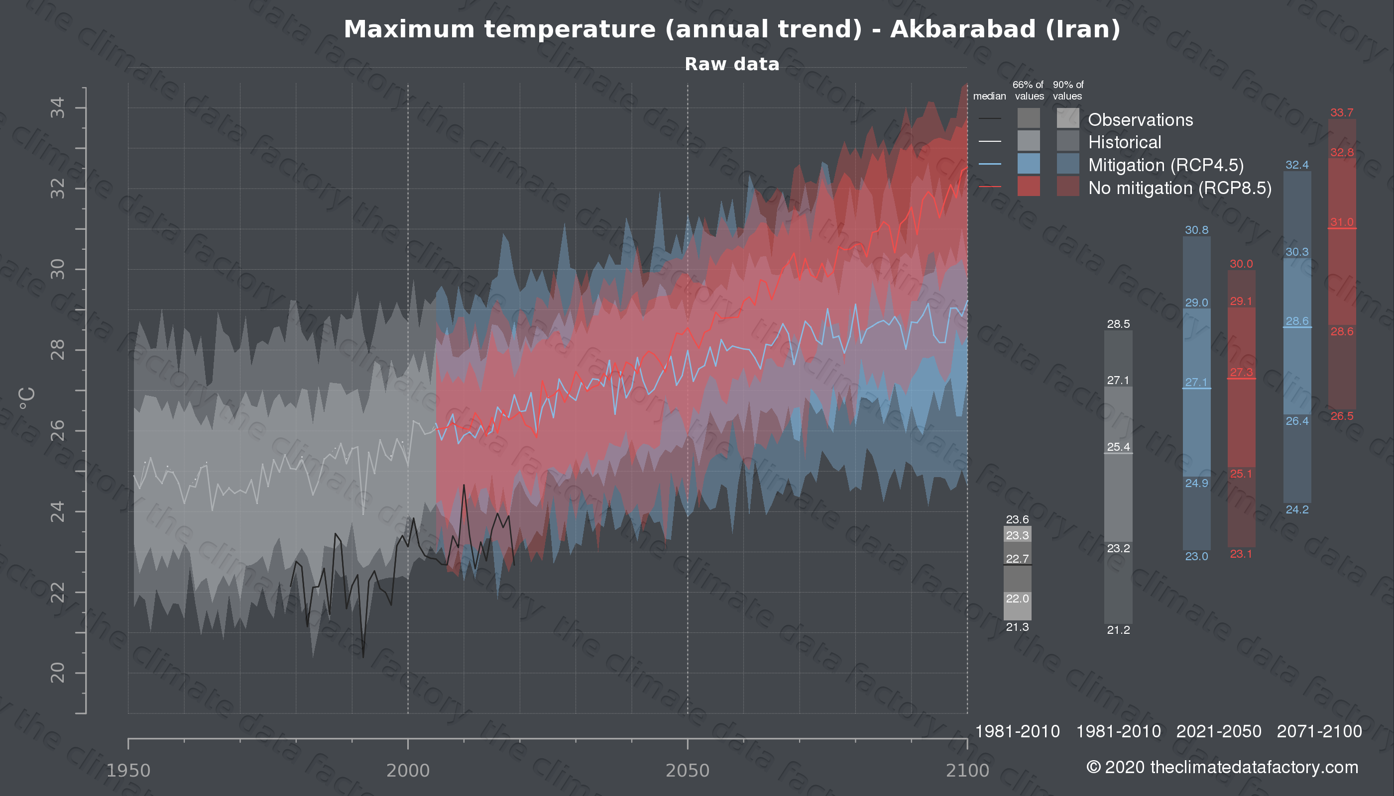 Graphic of projected maximum temperature for Akbarabad (Iran) under two climate change mitigation policy scenarios (RCP4.5, RCP8.5). Represented climate data are raw data from IPCC models. https://theclimatedatafactory.com