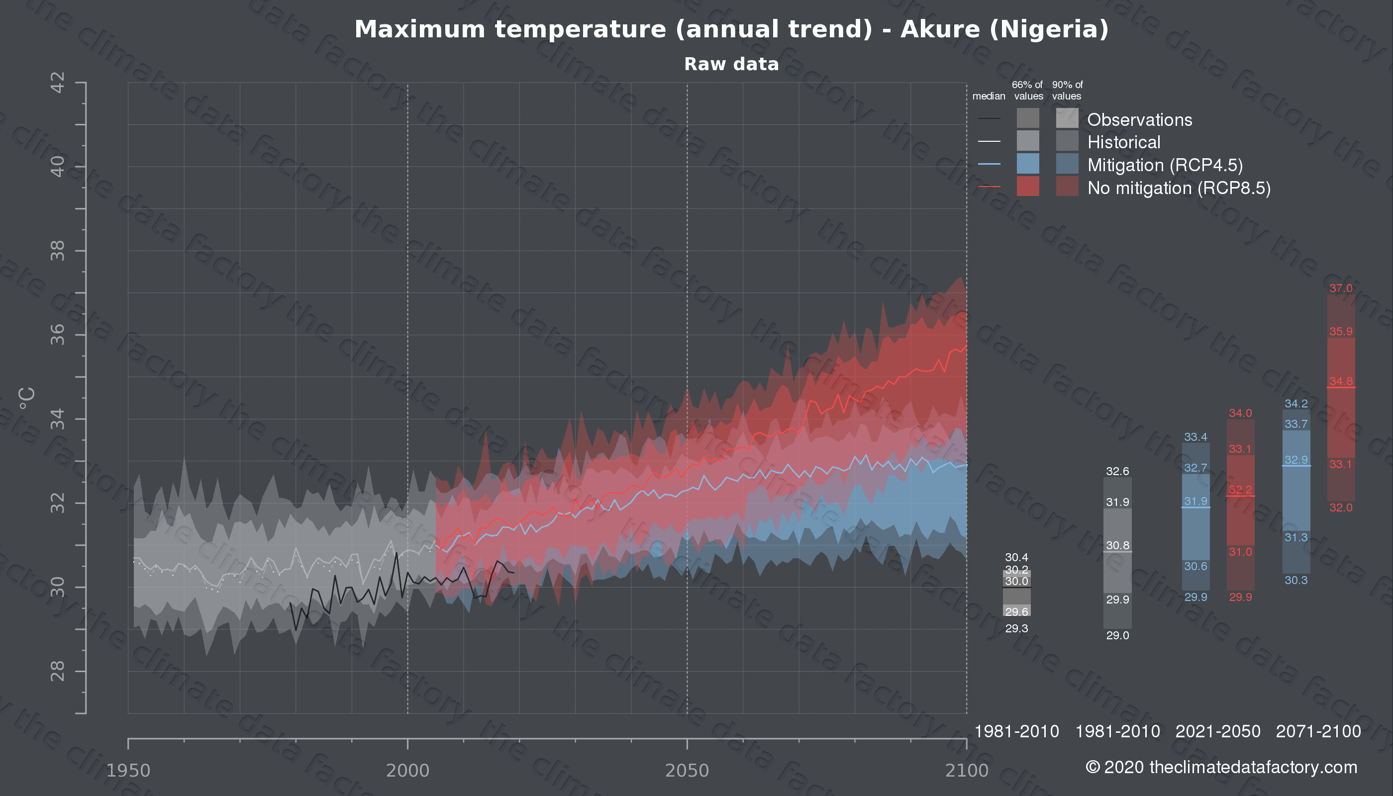 Graphic of projected maximum temperature for Akure (Nigeria) under two climate change mitigation policy scenarios (RCP4.5, RCP8.5). Represented climate data are raw data from IPCC models. https://theclimatedatafactory.com
