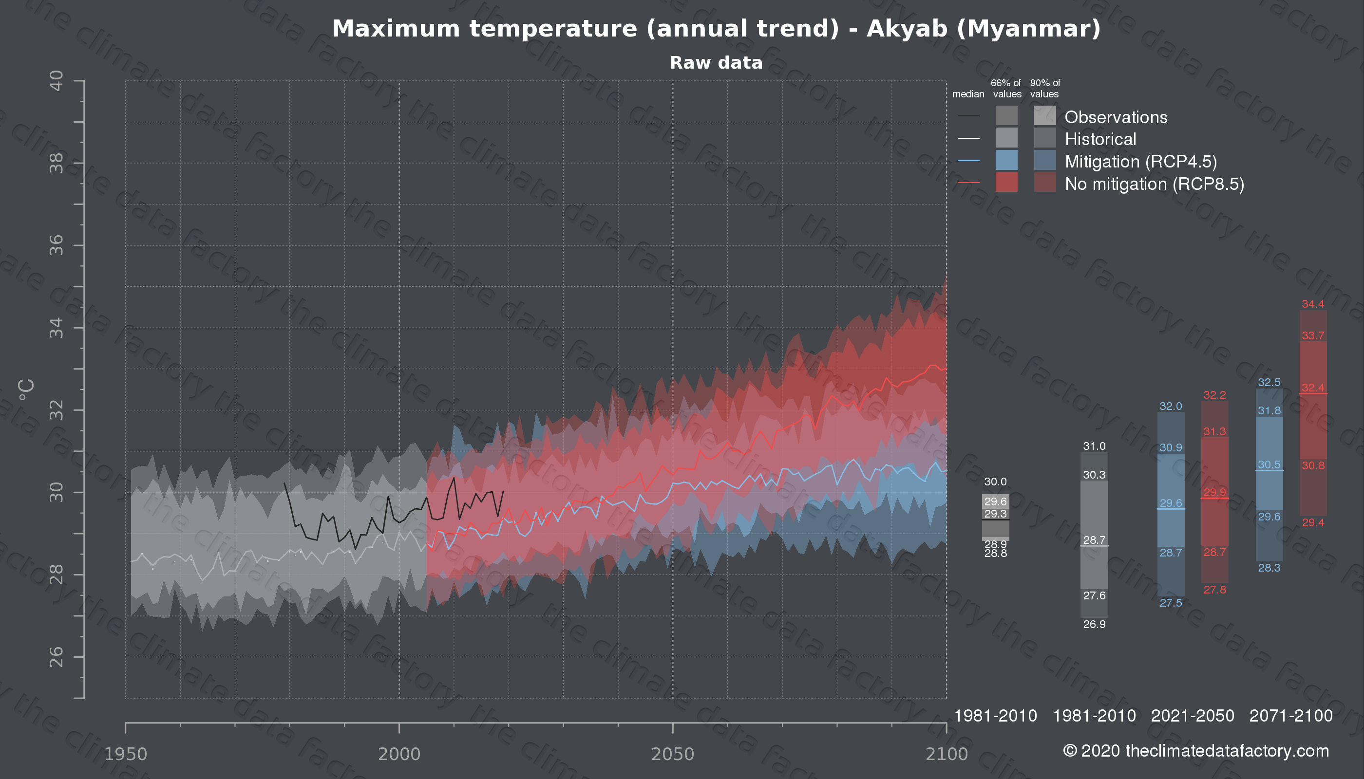 Graphic of projected maximum temperature for Akyab (Myanmar) under two climate change mitigation policy scenarios (RCP4.5, RCP8.5). Represented climate data are raw data from IPCC models. https://theclimatedatafactory.com