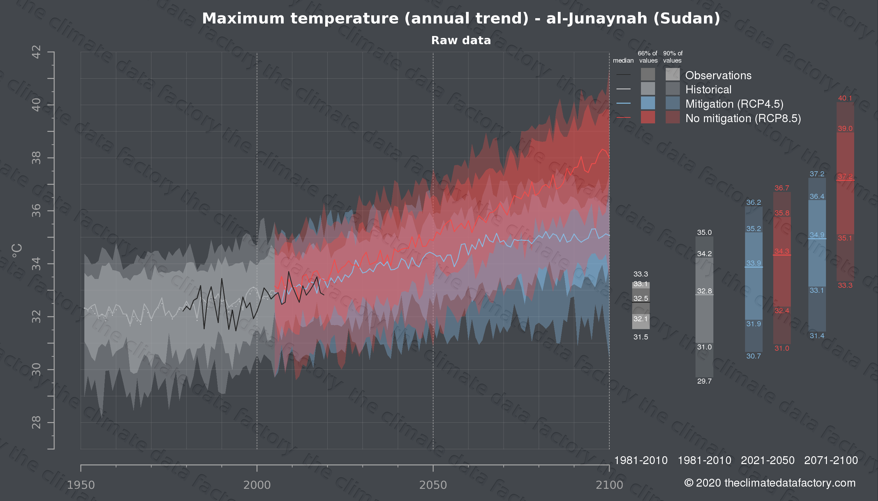 Graphic of projected maximum temperature for al-Junaynah (Sudan) under two climate change mitigation policy scenarios (RCP4.5, RCP8.5). Represented climate data are raw data from IPCC models. https://theclimatedatafactory.com