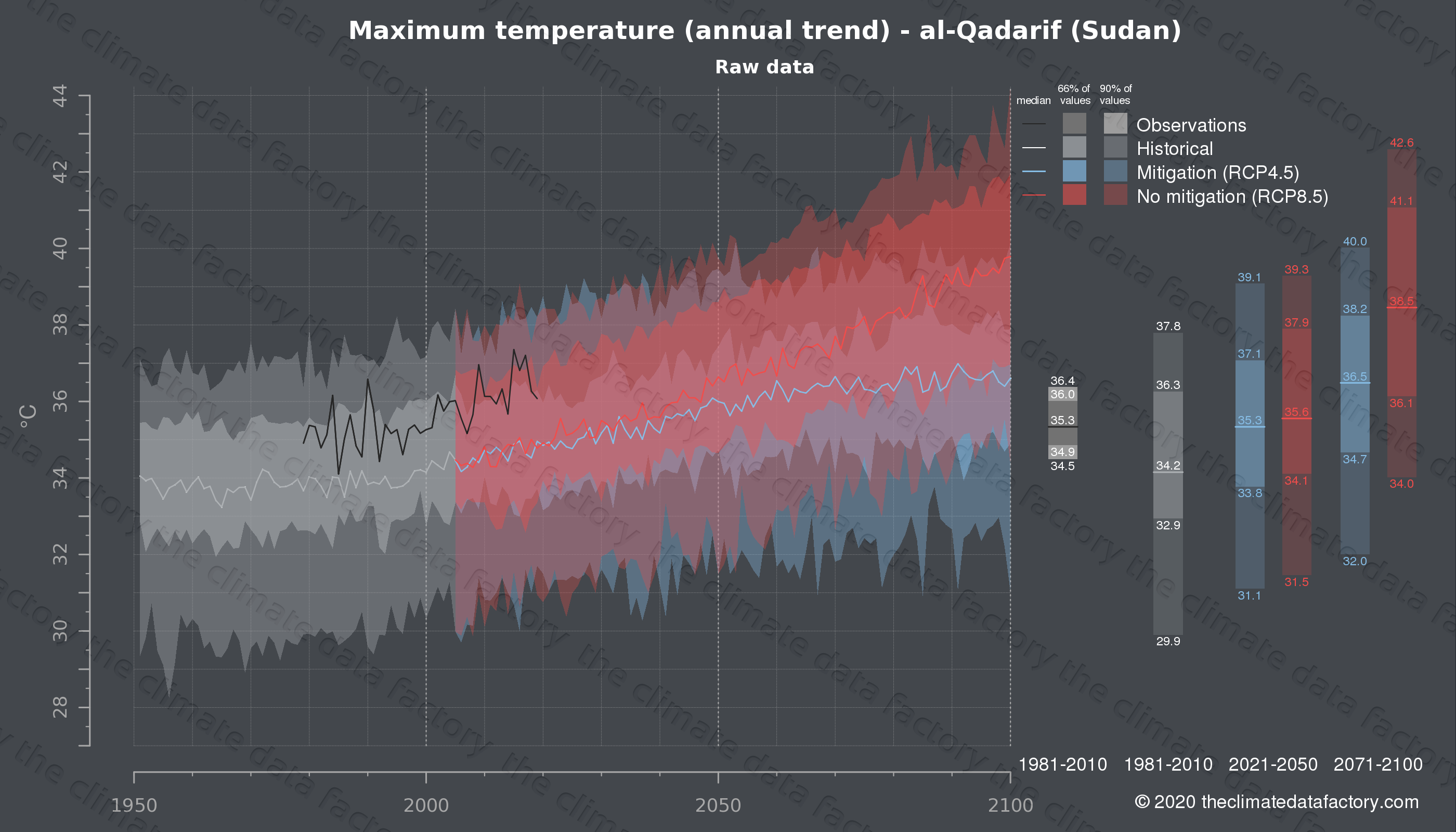 Graphic of projected maximum temperature for al-Qadarif (Sudan) under two climate change mitigation policy scenarios (RCP4.5, RCP8.5). Represented climate data are raw data from IPCC models. https://theclimatedatafactory.com