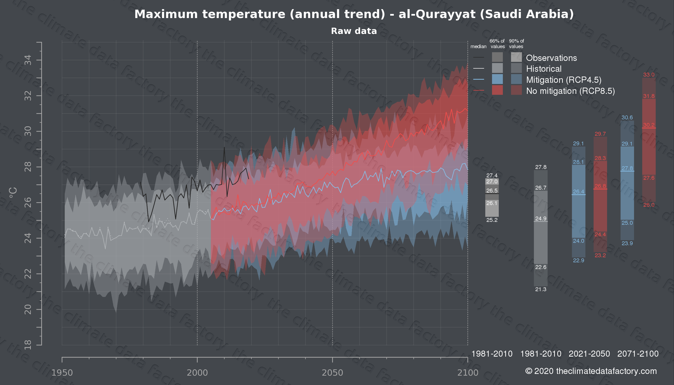 Graphic of projected maximum temperature for al-Qurayyat (Saudi Arabia) under two climate change mitigation policy scenarios (RCP4.5, RCP8.5). Represented climate data are raw data from IPCC models. https://theclimatedatafactory.com