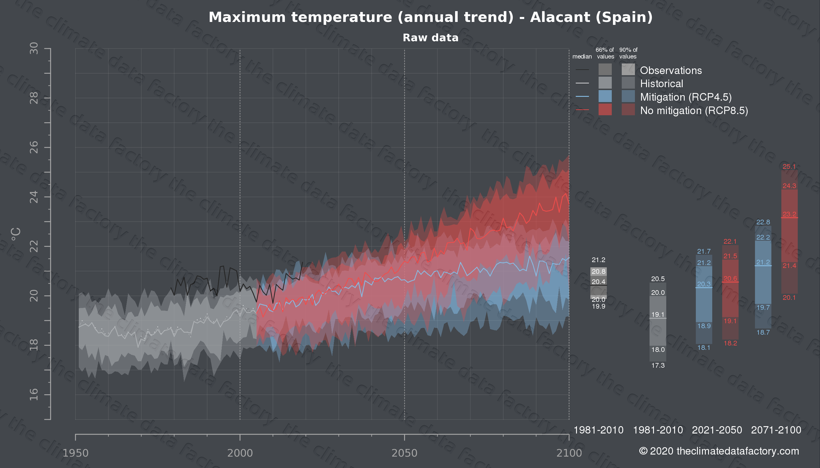 Graphic of projected maximum temperature for Alacant (Spain) under two climate change mitigation policy scenarios (RCP4.5, RCP8.5). Represented climate data are raw data from IPCC models. https://theclimatedatafactory.com