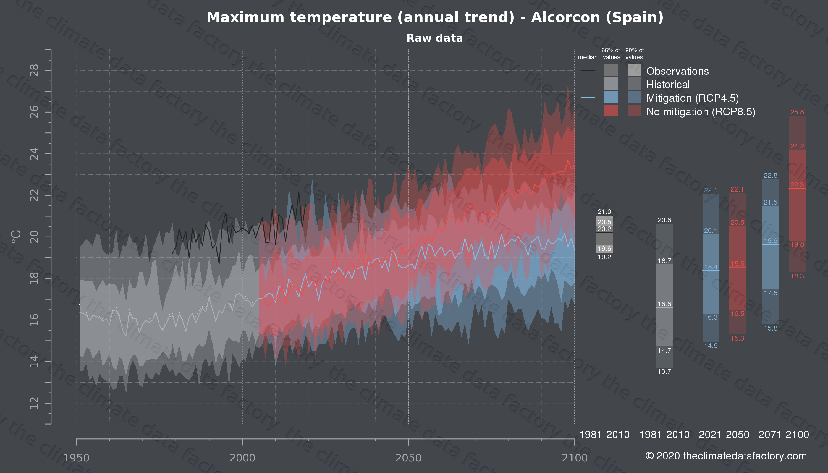 Graphic of projected maximum temperature for Alcorcon (Spain) under two climate change mitigation policy scenarios (RCP4.5, RCP8.5). Represented climate data are raw data from IPCC models. https://theclimatedatafactory.com