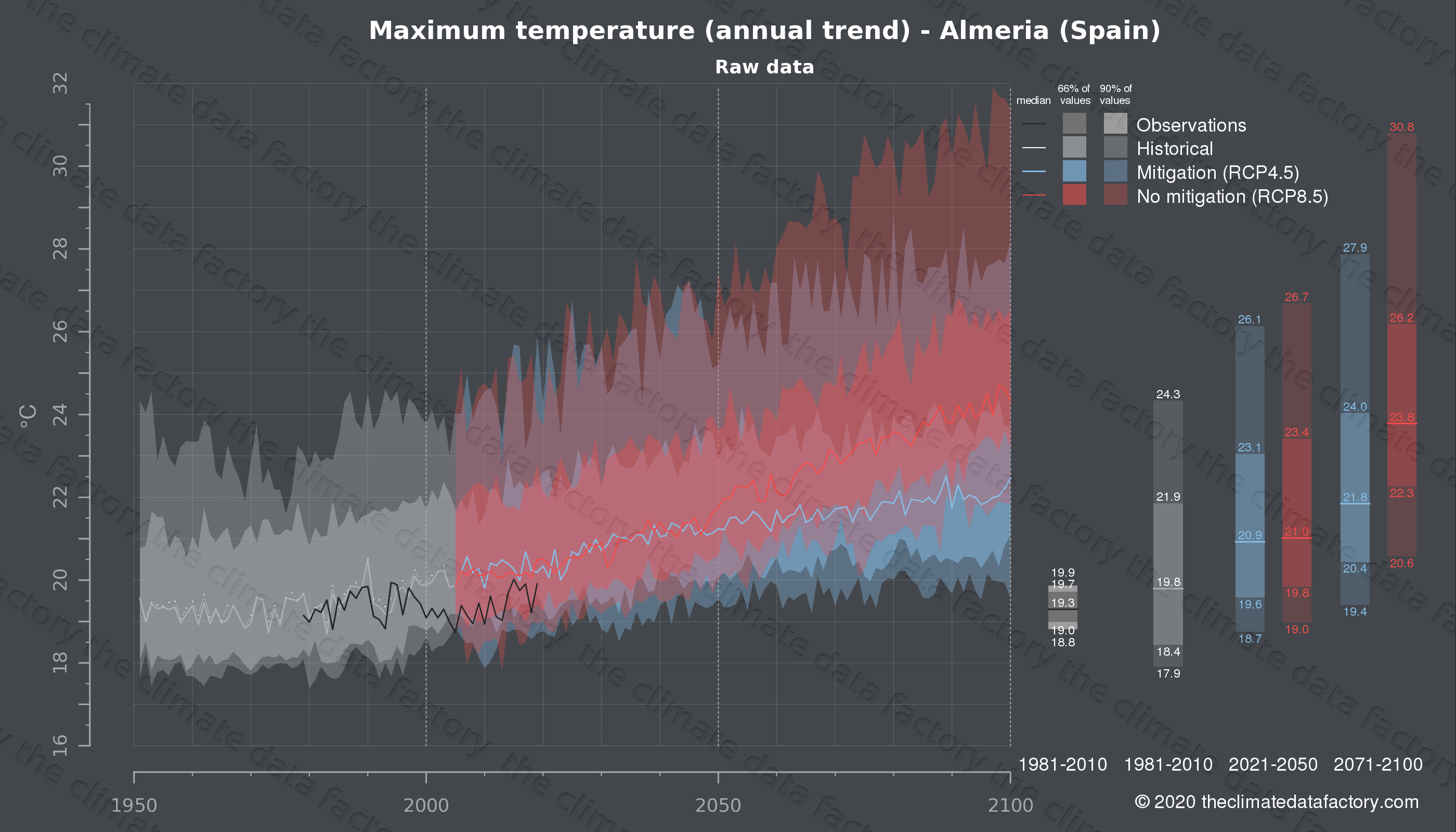 Graphic of projected maximum temperature for Almeria (Spain) under two climate change mitigation policy scenarios (RCP4.5, RCP8.5). Represented climate data are raw data from IPCC models. https://theclimatedatafactory.com