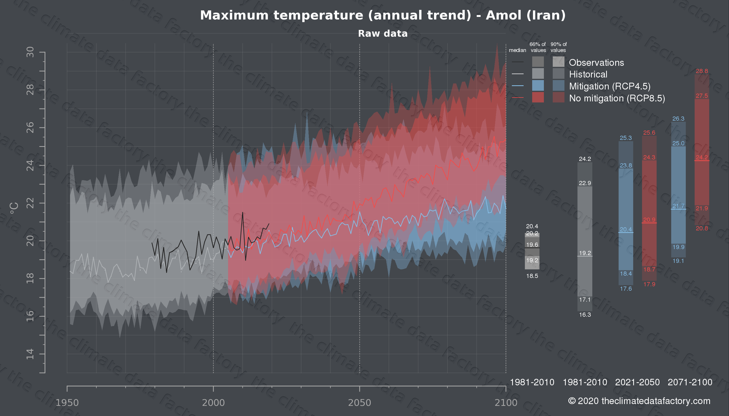 Graphic of projected maximum temperature for Amol (Iran) under two climate change mitigation policy scenarios (RCP4.5, RCP8.5). Represented climate data are raw data from IPCC models. https://theclimatedatafactory.com