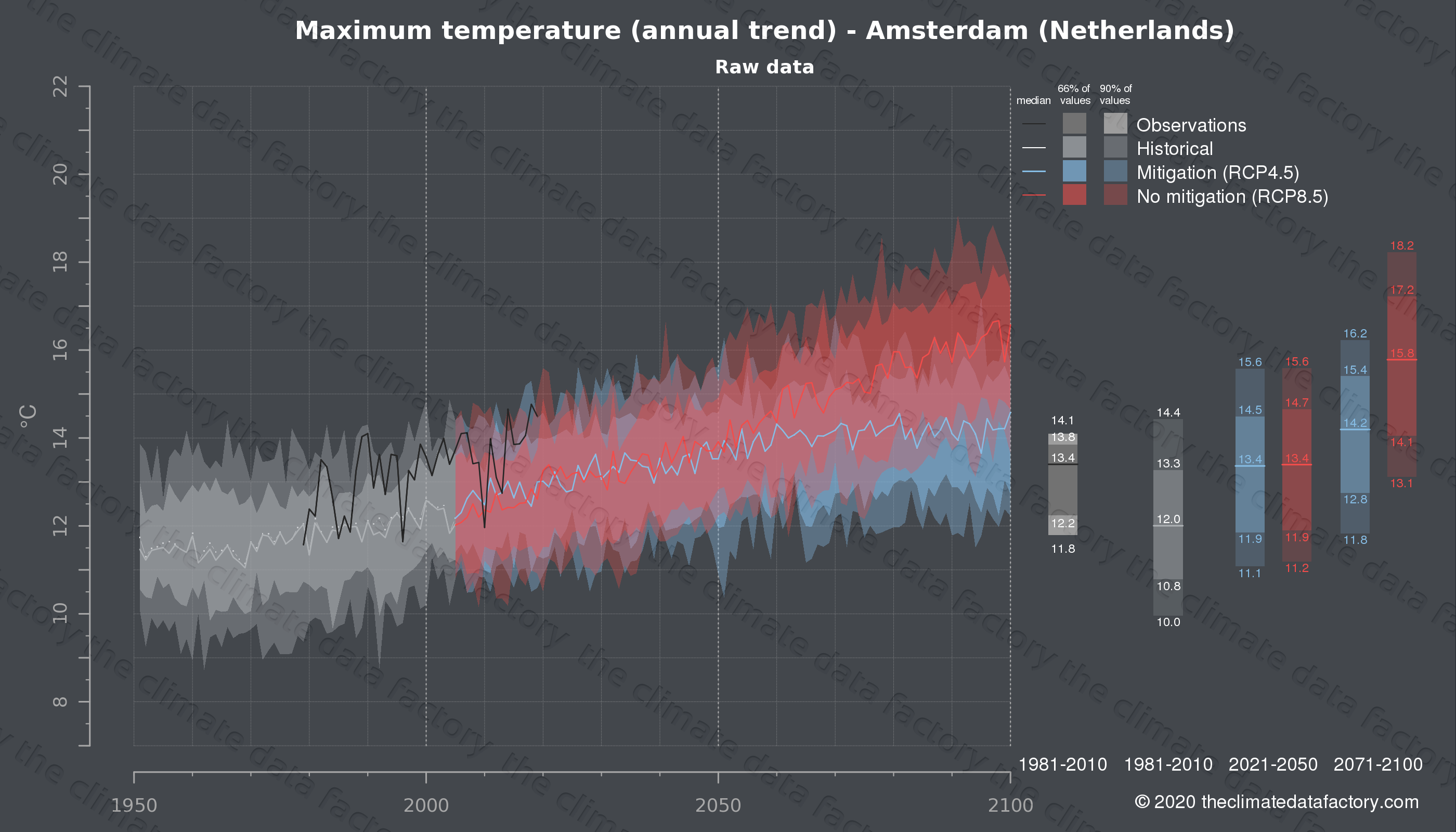 Graphic of projected maximum temperature for Amsterdam (Netherlands) under two climate change mitigation policy scenarios (RCP4.5, RCP8.5). Represented climate data are raw data from IPCC models. https://theclimatedatafactory.com