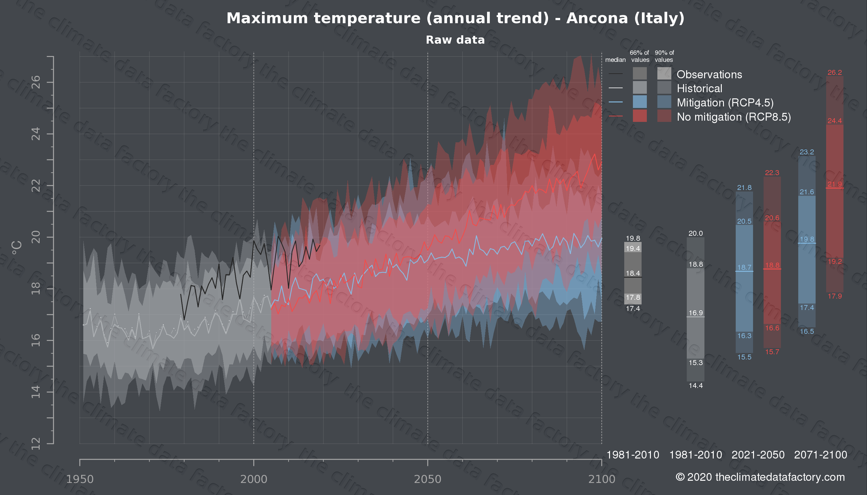 Graphic of projected maximum temperature for Ancona (Italy) under two climate change mitigation policy scenarios (RCP4.5, RCP8.5). Represented climate data are raw data from IPCC models. https://theclimatedatafactory.com