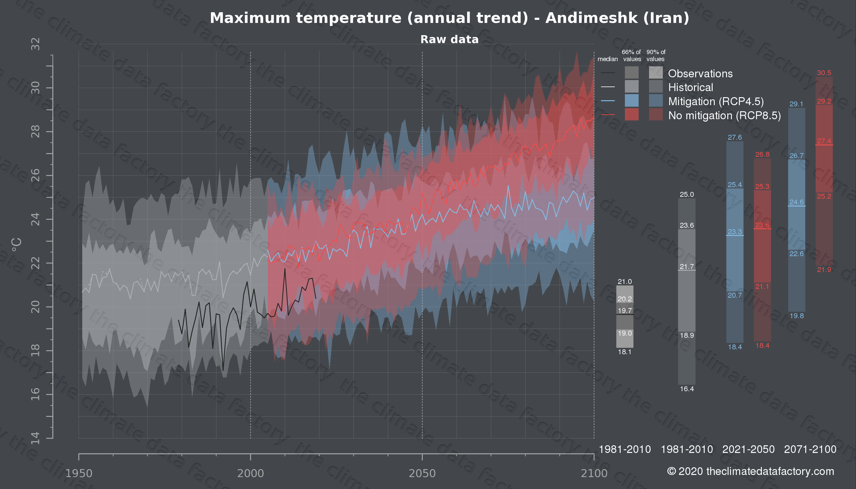 Graphic of projected maximum temperature for Andimeshk (Iran) under two climate change mitigation policy scenarios (RCP4.5, RCP8.5). Represented climate data are raw data from IPCC models. https://theclimatedatafactory.com