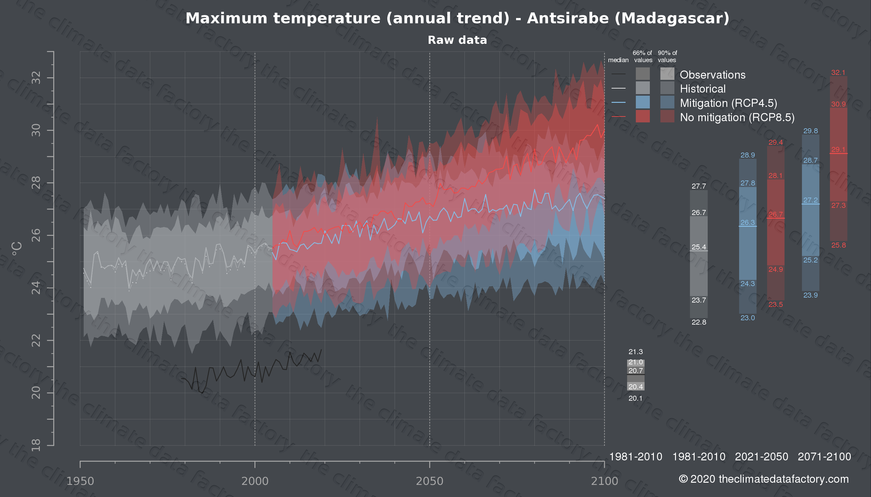 Graphic of projected maximum temperature for Antsirabe (Madagascar) under two climate change mitigation policy scenarios (RCP4.5, RCP8.5). Represented climate data are raw data from IPCC models. https://theclimatedatafactory.com