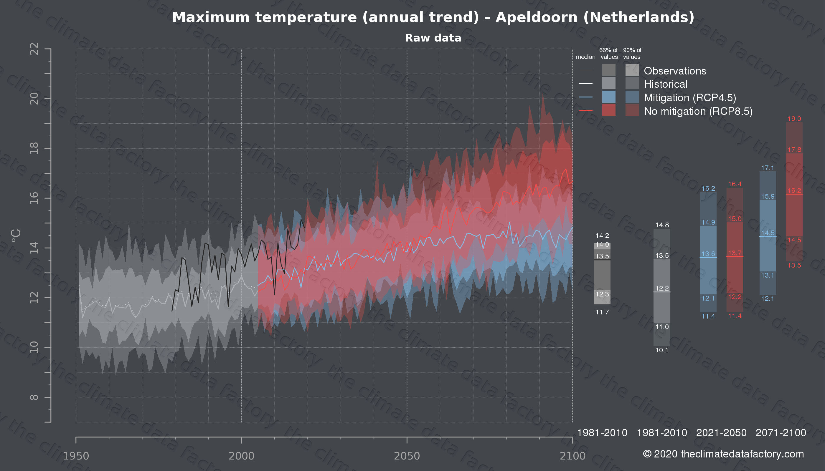 Graphic of projected maximum temperature for Apeldoorn (Netherlands) under two climate change mitigation policy scenarios (RCP4.5, RCP8.5). Represented climate data are raw data from IPCC models. https://theclimatedatafactory.com