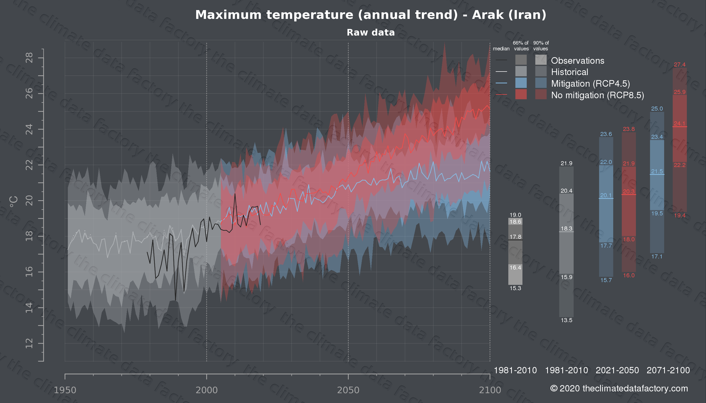 Graphic of projected maximum temperature for Arak (Iran) under two climate change mitigation policy scenarios (RCP4.5, RCP8.5). Represented climate data are raw data from IPCC models. https://theclimatedatafactory.com