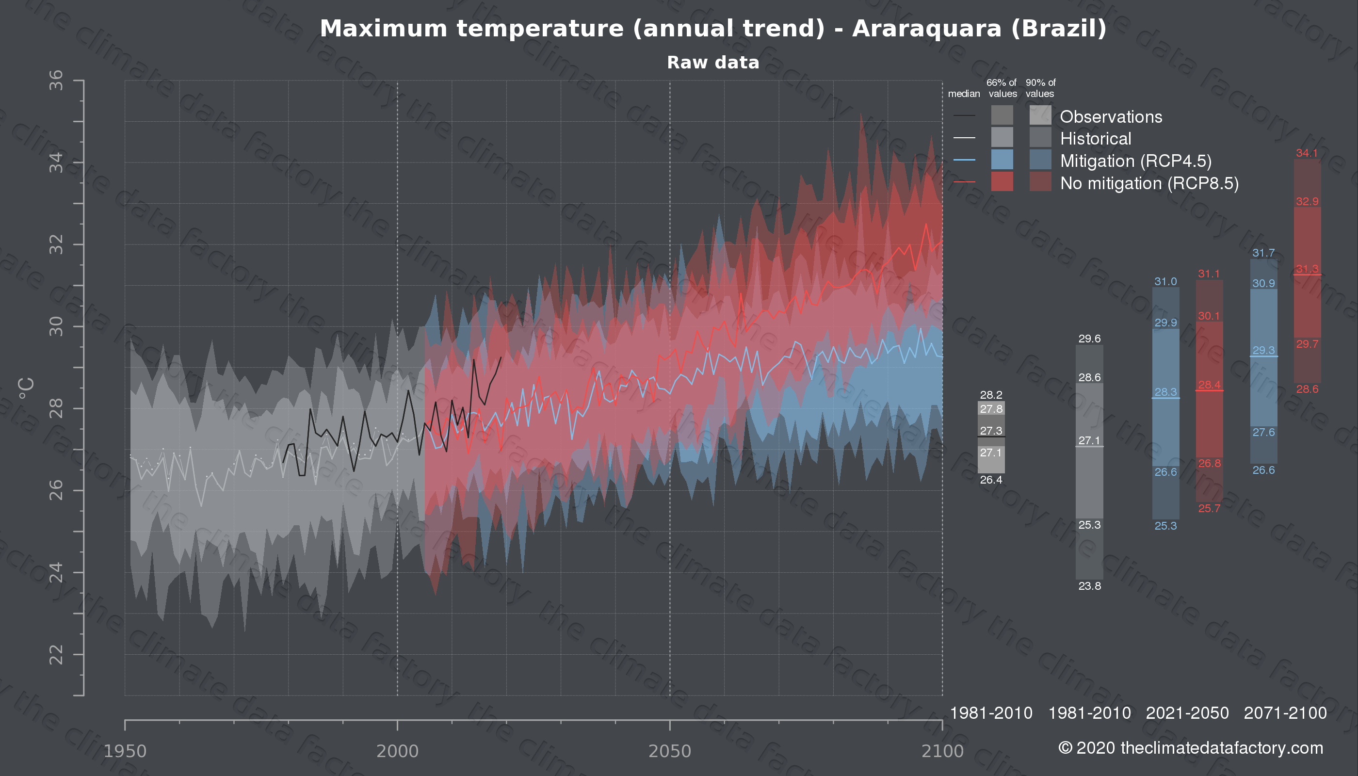 Graphic of projected maximum temperature for Araraquara (Brazil) under two climate change mitigation policy scenarios (RCP4.5, RCP8.5). Represented climate data are raw data from IPCC models. https://theclimatedatafactory.com