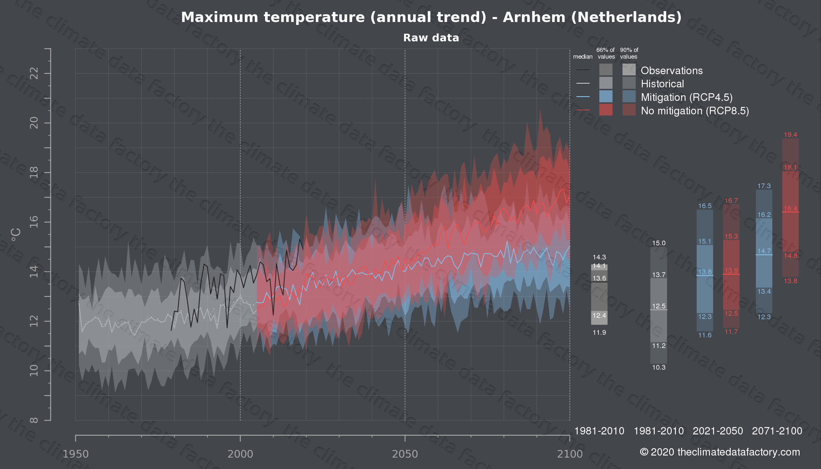 Graphic of projected maximum temperature for Arnhem (Netherlands) under two climate change mitigation policy scenarios (RCP4.5, RCP8.5). Represented climate data are raw data from IPCC models. https://theclimatedatafactory.com