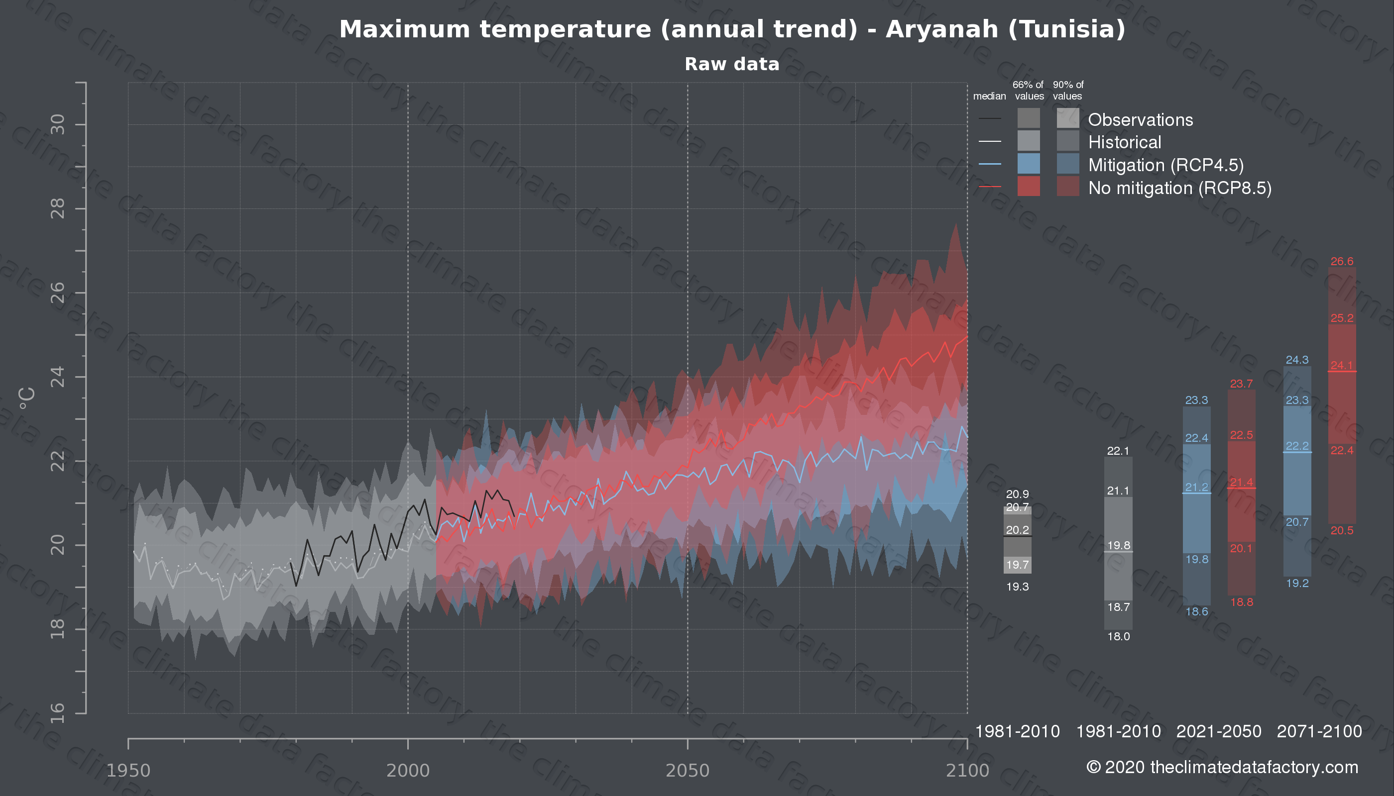 Graphic of projected maximum temperature for Aryanah (Tunisia) under two climate change mitigation policy scenarios (RCP4.5, RCP8.5). Represented climate data are raw data from IPCC models. https://theclimatedatafactory.com