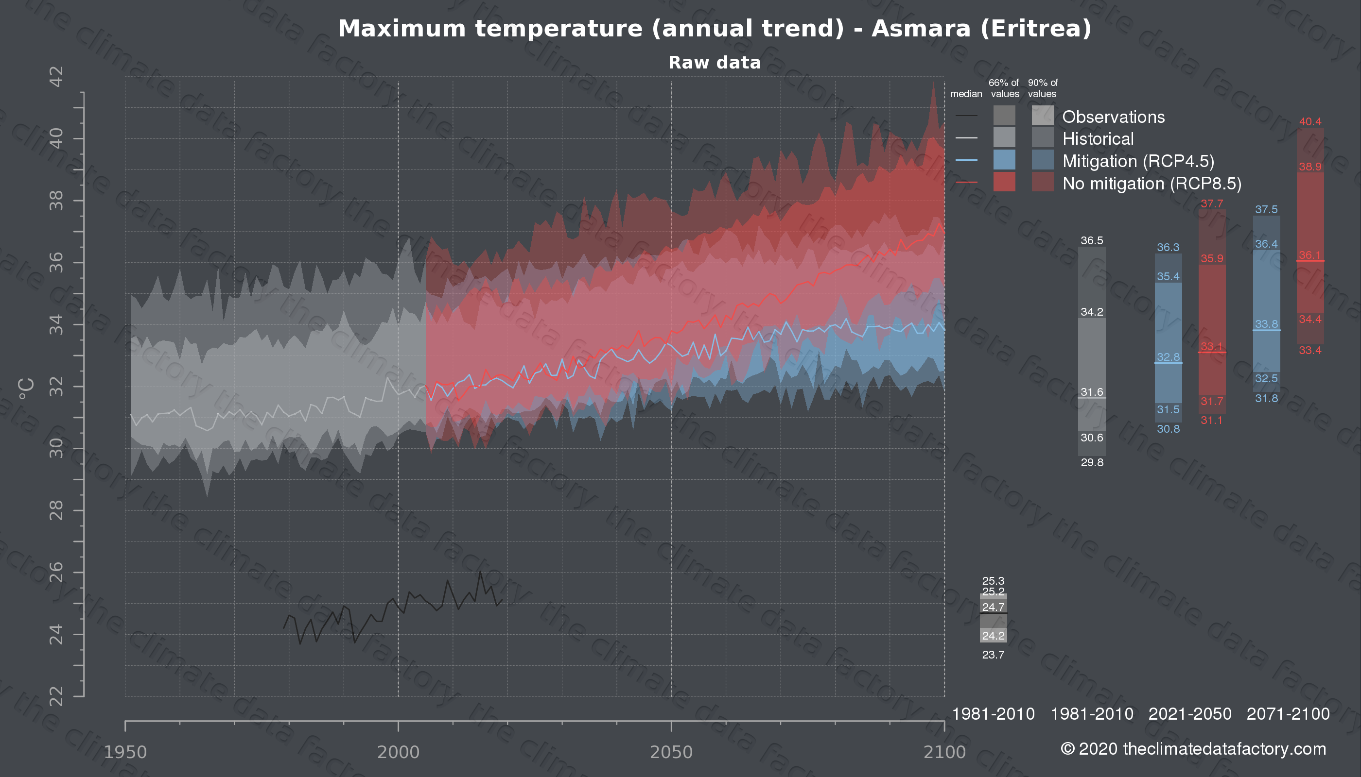 Graphic of projected maximum temperature for Asmara (Eritrea) under two climate change mitigation policy scenarios (RCP4.5, RCP8.5). Represented climate data are raw data from IPCC models. https://theclimatedatafactory.com