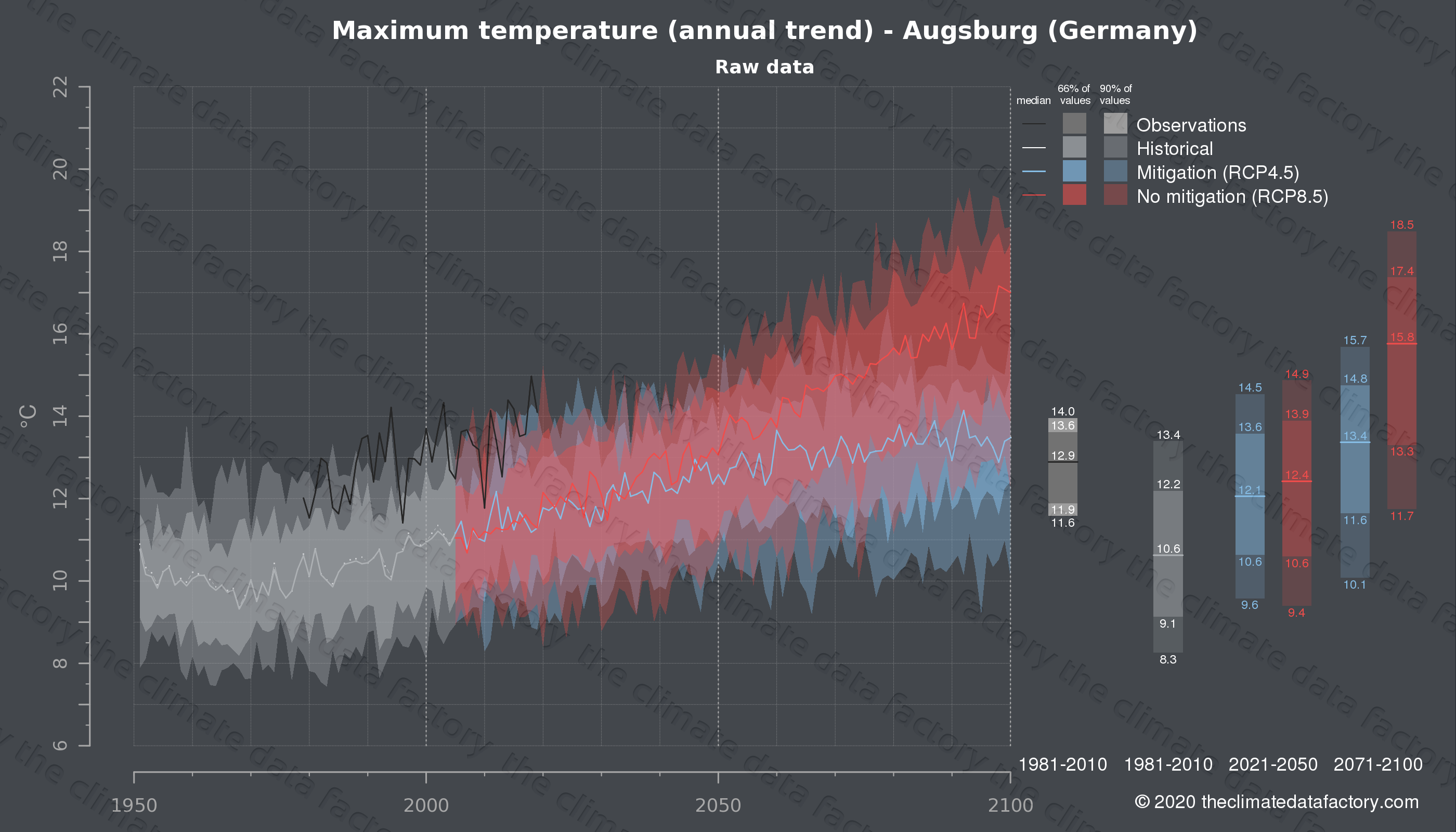 Graphic of projected maximum temperature for Augsburg (Germany) under two climate change mitigation policy scenarios (RCP4.5, RCP8.5). Represented climate data are raw data from IPCC models. https://theclimatedatafactory.com