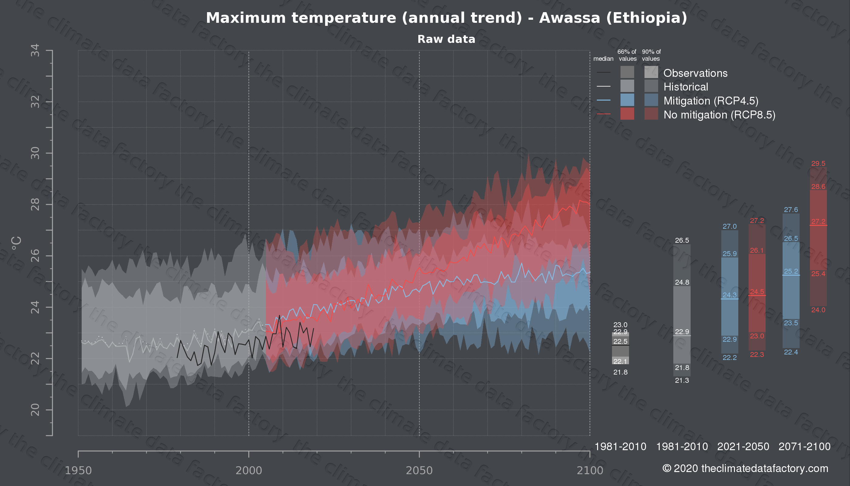 Graphic of projected maximum temperature for Awassa (Ethiopia) under two climate change mitigation policy scenarios (RCP4.5, RCP8.5). Represented climate data are raw data from IPCC models. https://theclimatedatafactory.com