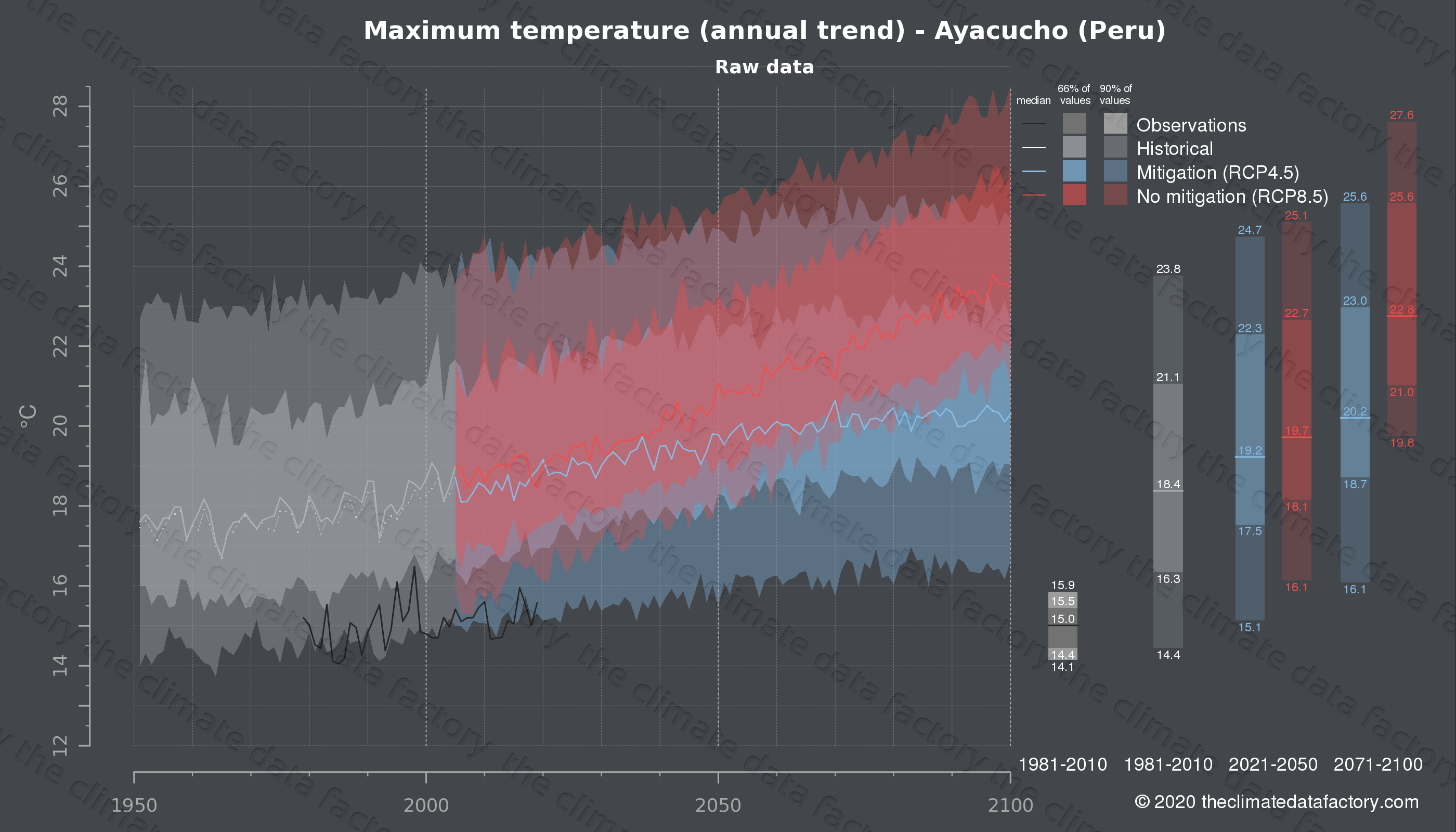 Graphic of projected maximum temperature for Ayacucho (Peru) under two climate change mitigation policy scenarios (RCP4.5, RCP8.5). Represented climate data are raw data from IPCC models. https://theclimatedatafactory.com